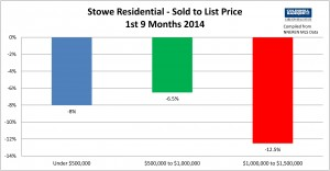 Stowe 3rd Qtr 2014 List to Sold