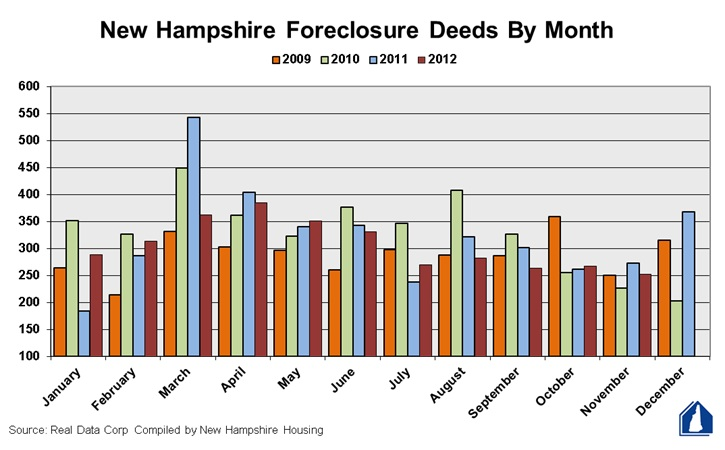 01-02-13_foreclosuredeeds_chart