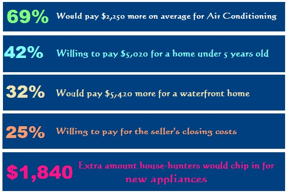 What Home Buyers will pay more for