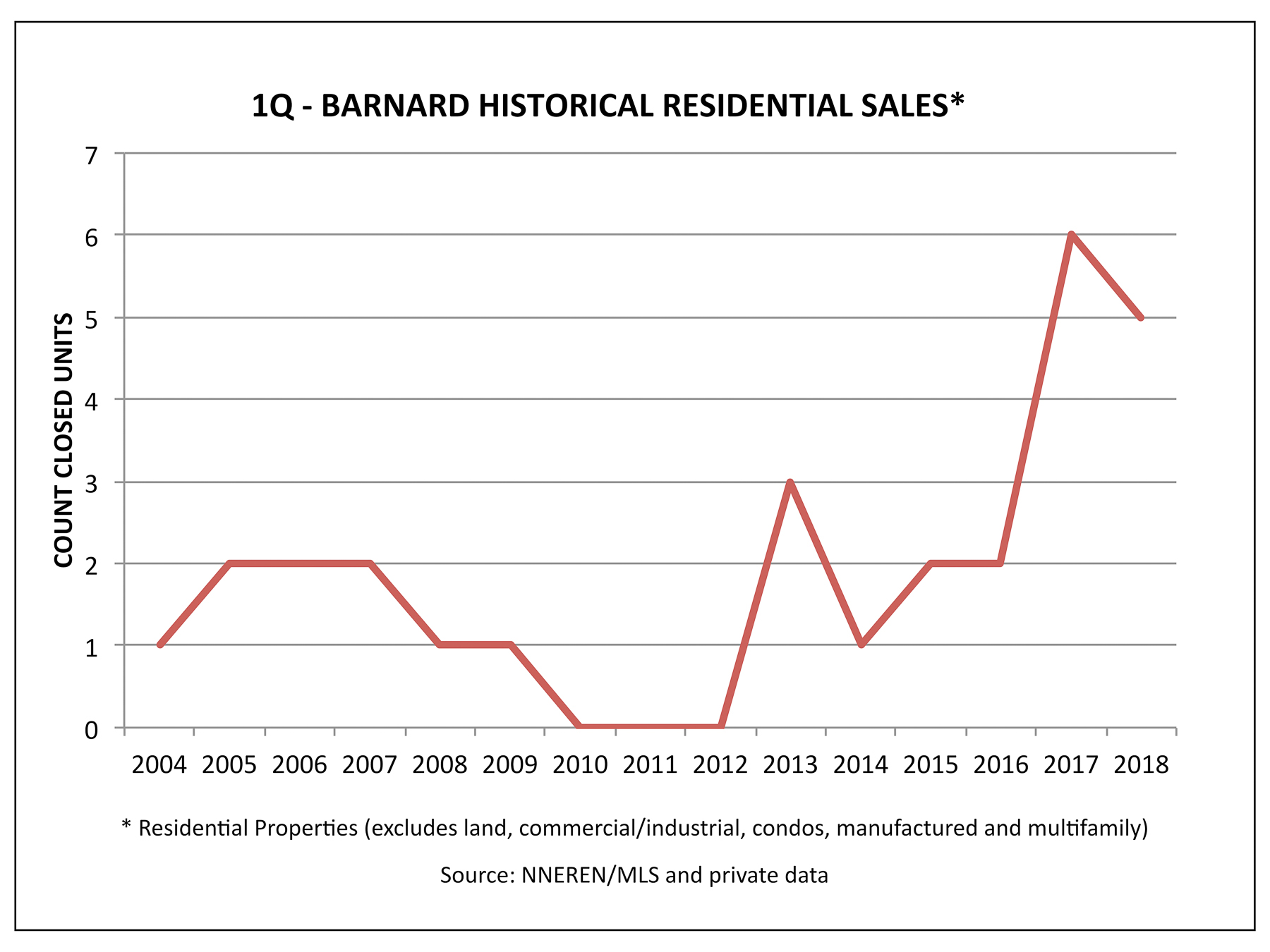 Barnard VT Real Estate - 1Q Historical Home Sales