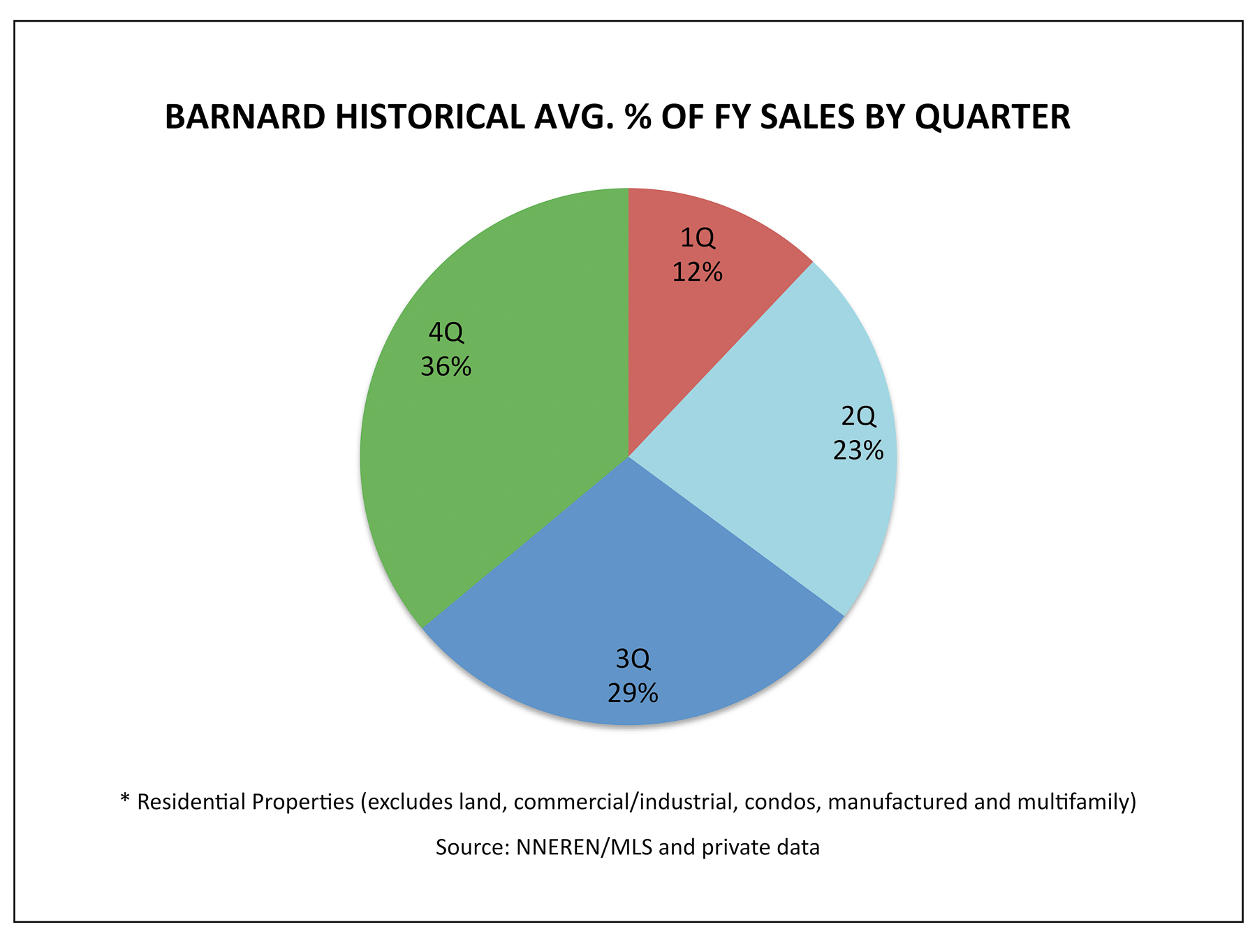 Barnard VT Real Estate - 1Q Historical Avg % Homes Sold by Quarter