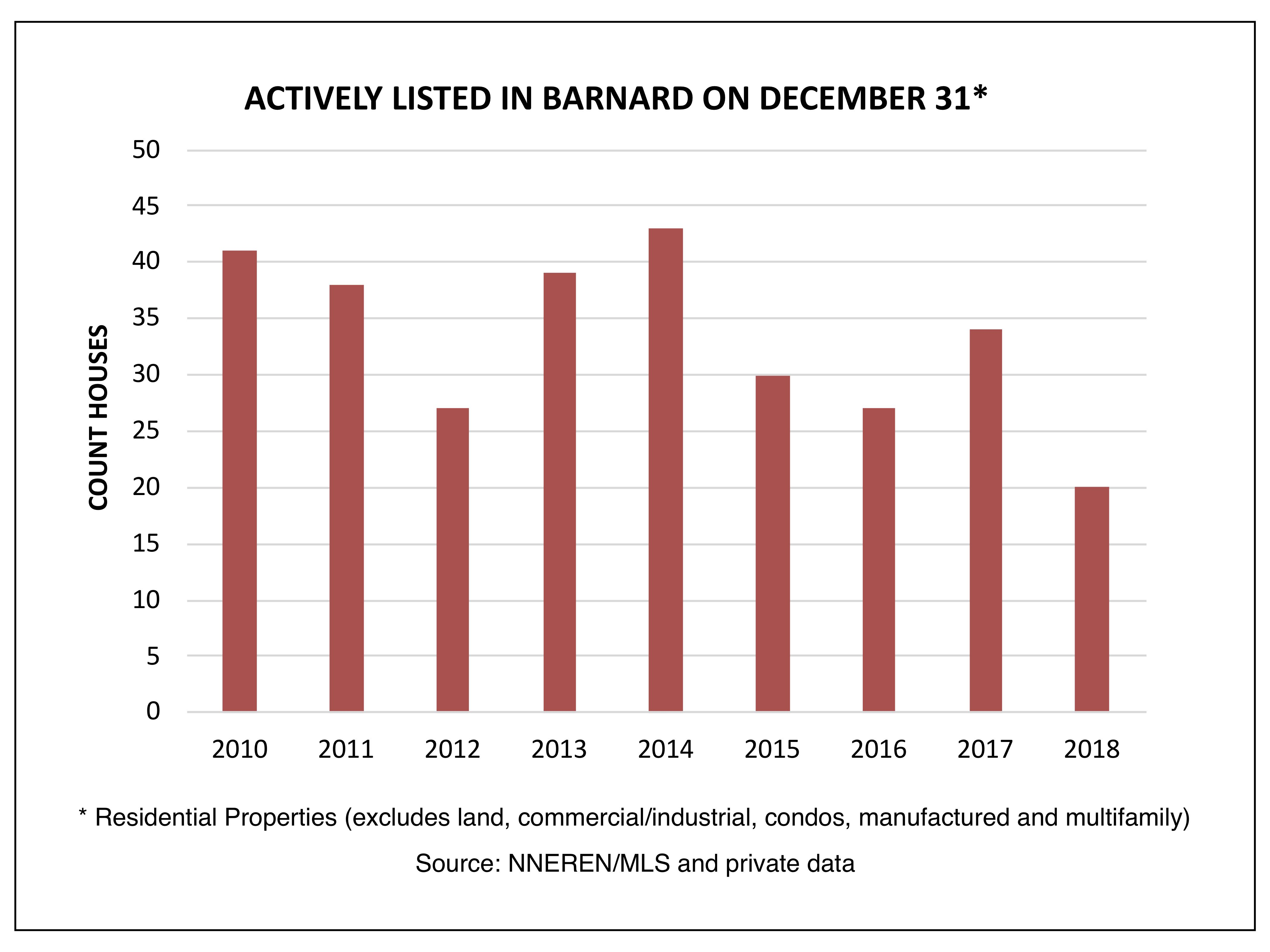 Barnard - Actively Listed on December 31
