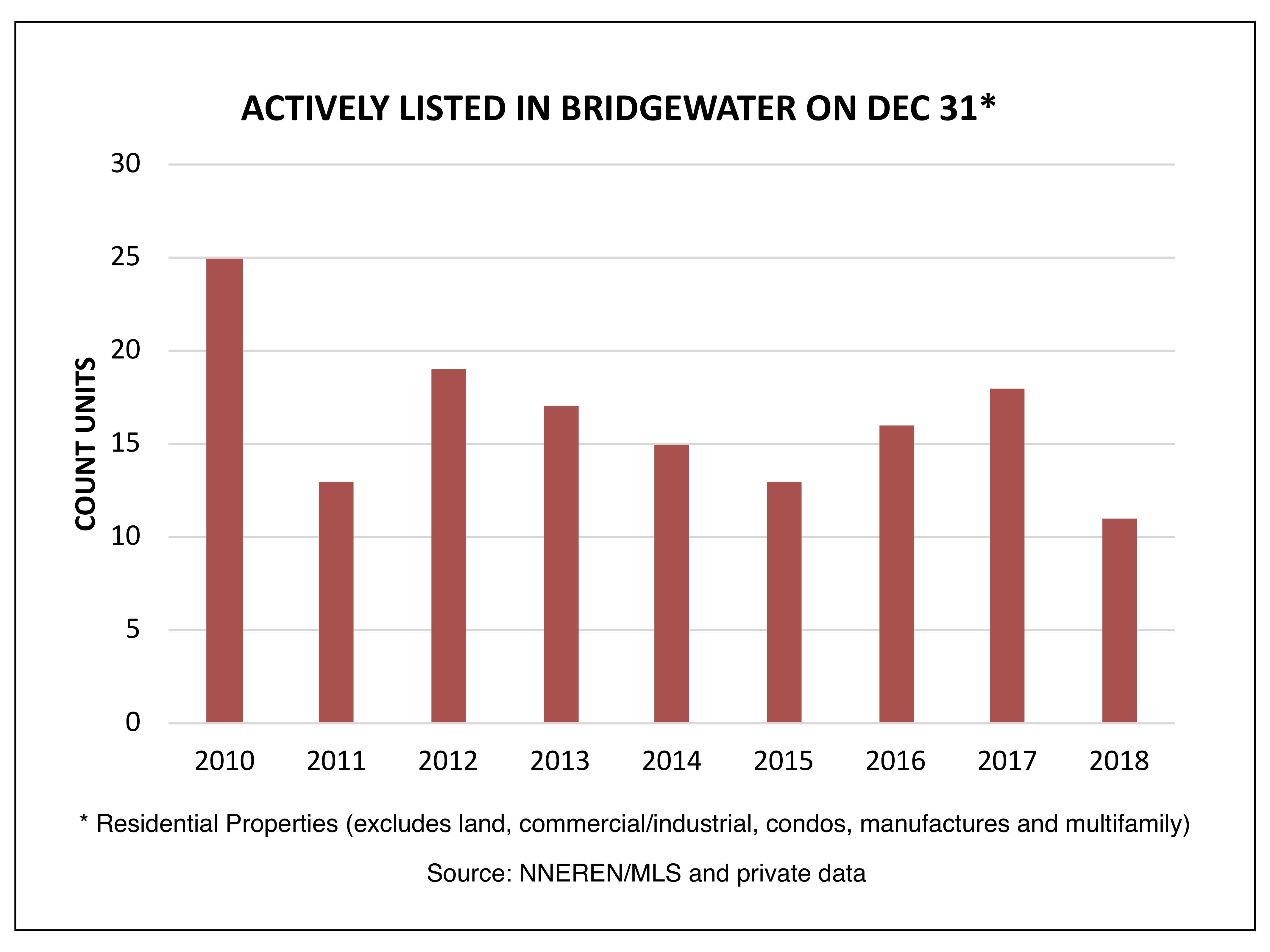 Bridgewater - Actively Listed on December 31