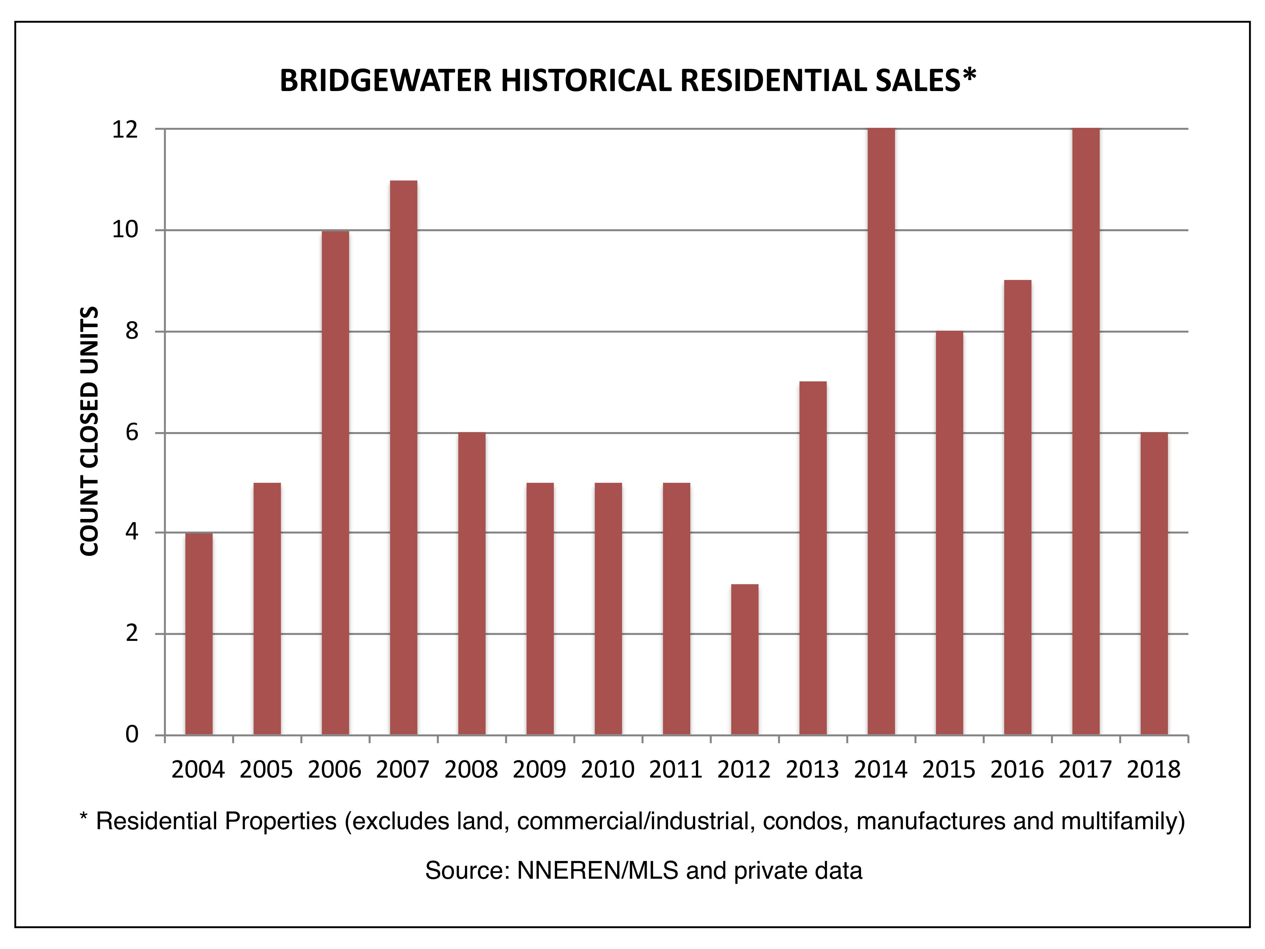 Bridgewater - Closed Single Family Homes