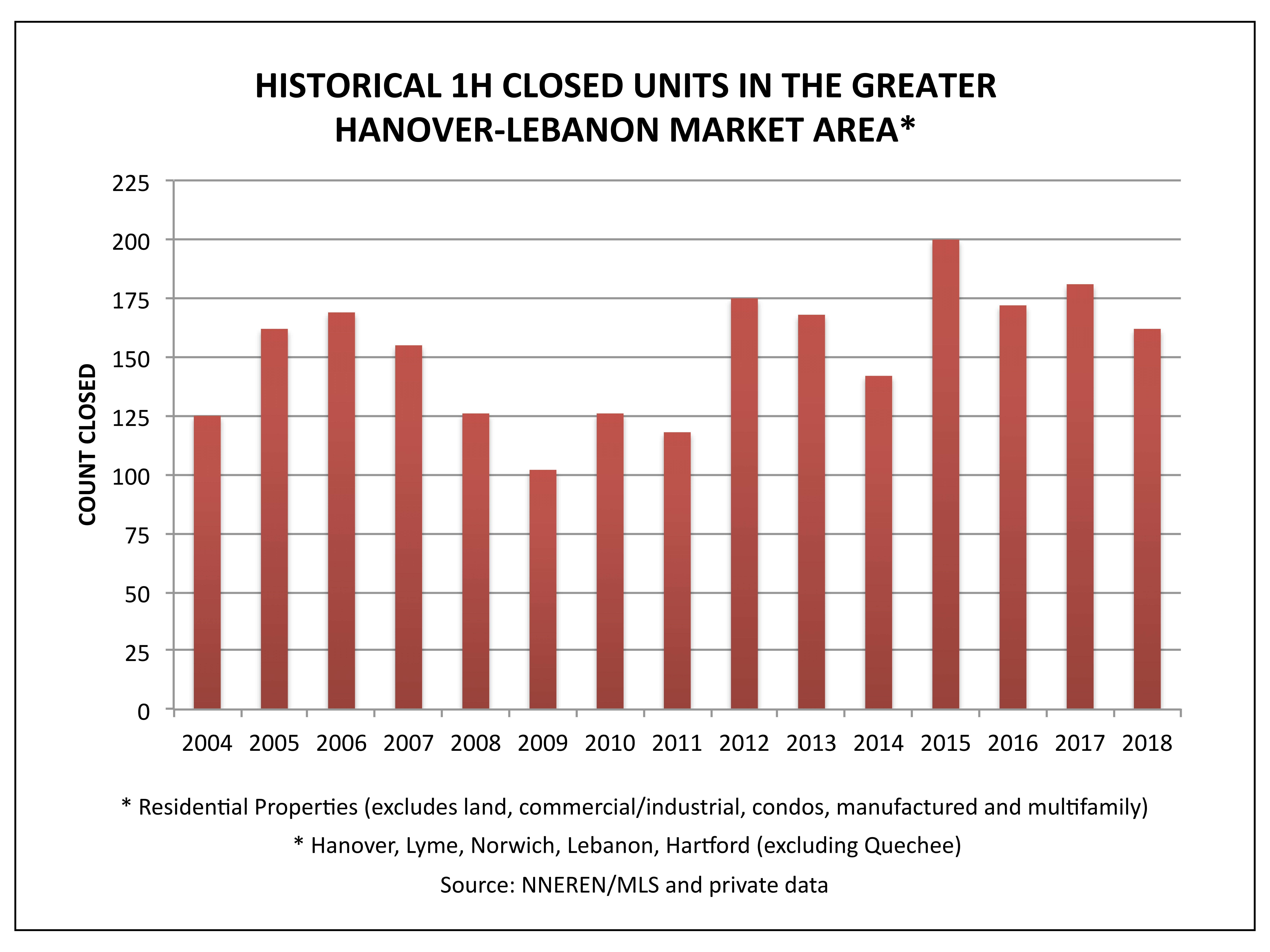 Greater Hanover Lebanon Market Area Historical Sales in the First Half