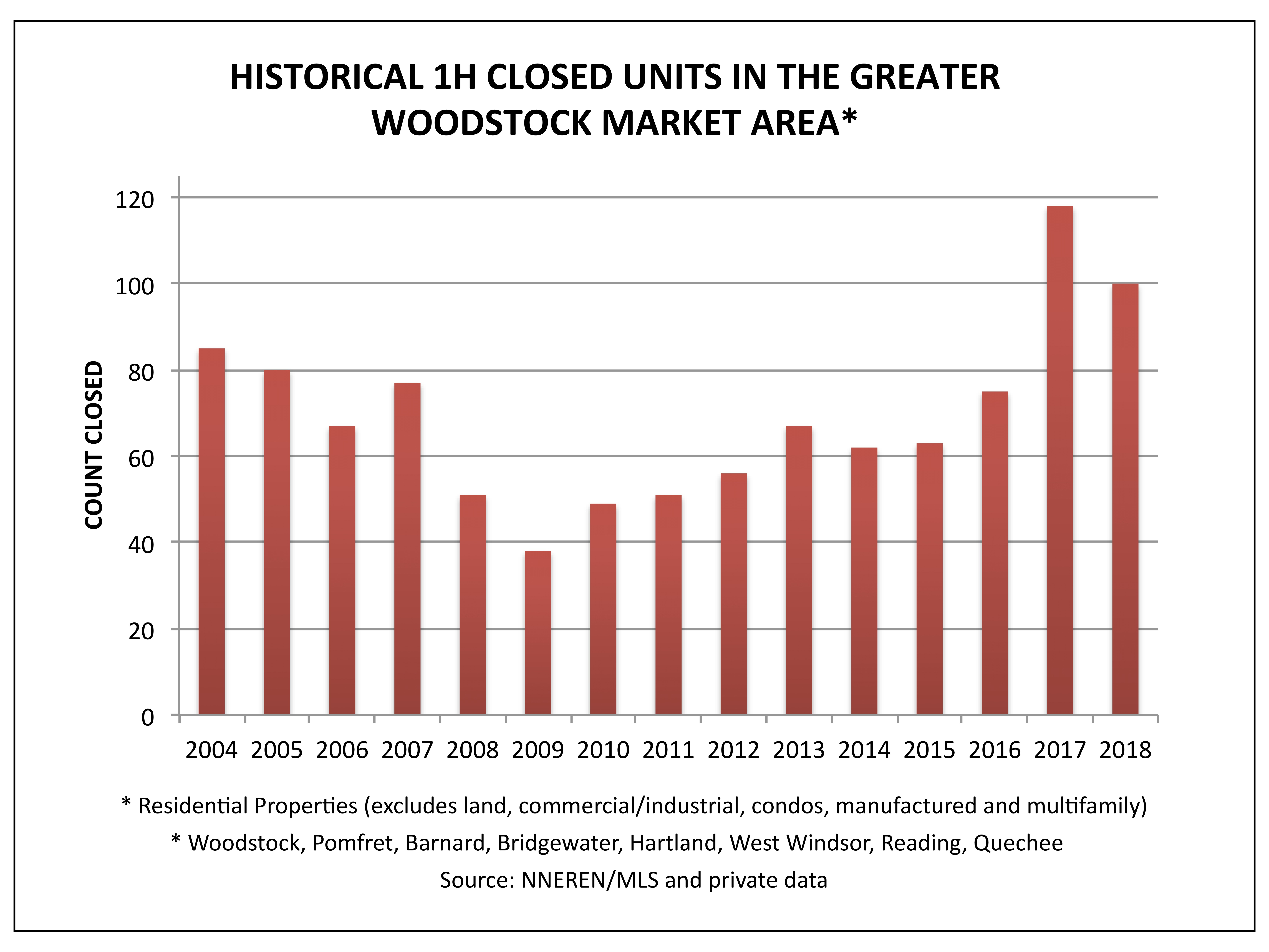 GWA Historical Closed