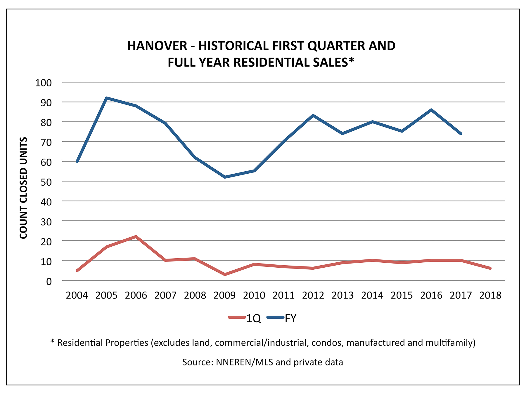 Hanover NH Real Estate - 1Q and FY Historical Home Sales