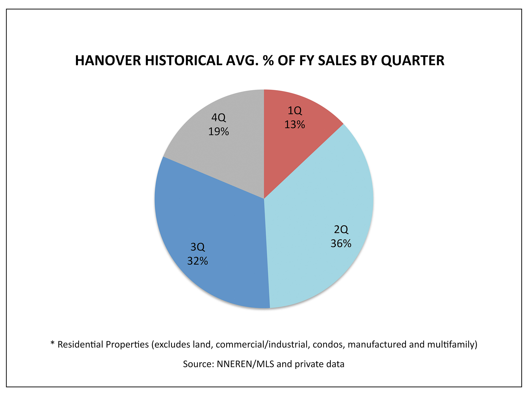 Hanover NH Real Estate - 1Q Historical Avg % Homes Sold by Quarter