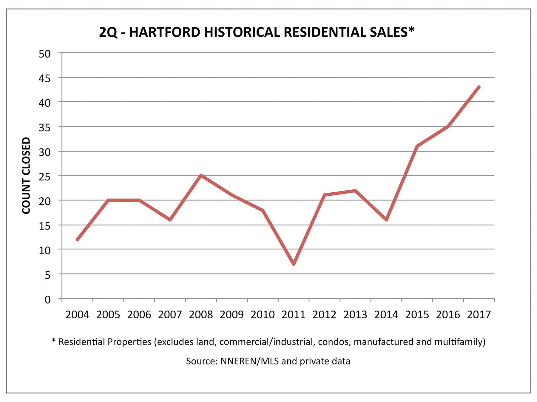 Hartford VT Real Estate - Historical 2Q Home Sales