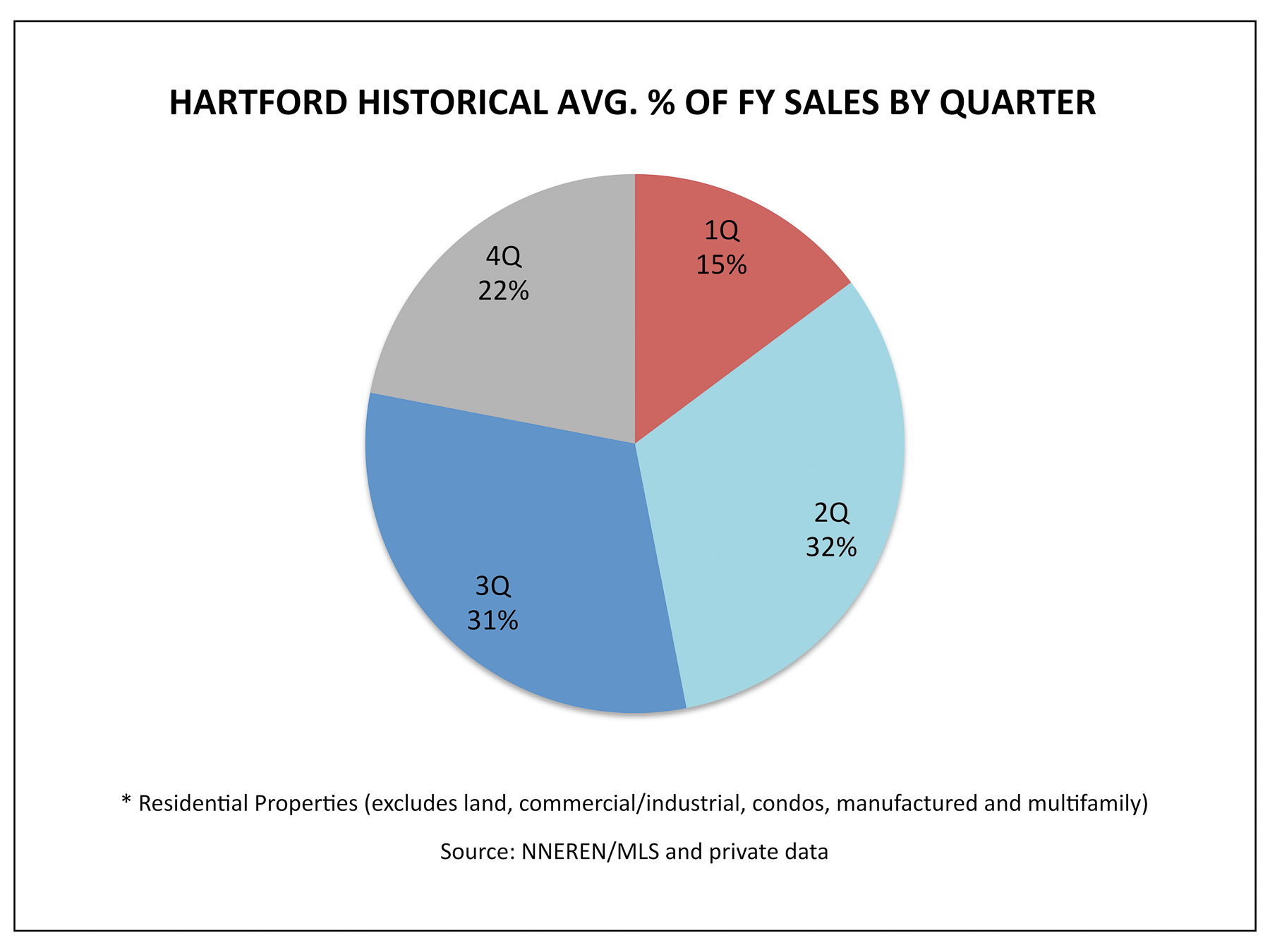 Hartford VT Real Estate - 1Q Historical Avg. % Homes Sold Per Quarter