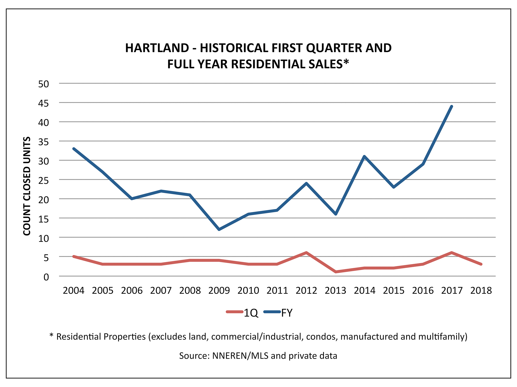 Hartland VT Real Estate - Historical 1Q and FY Home Sales
