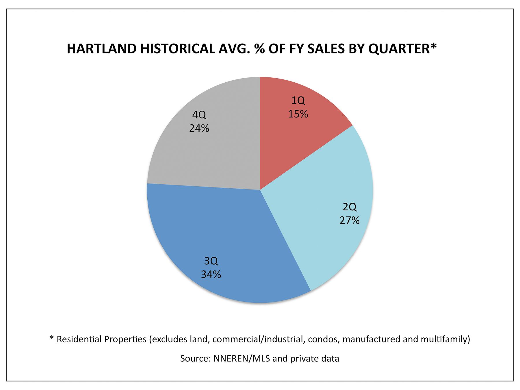 Hartland VT Real Estate Market - 1Q Historical Avg % Homes Sold by Quarter