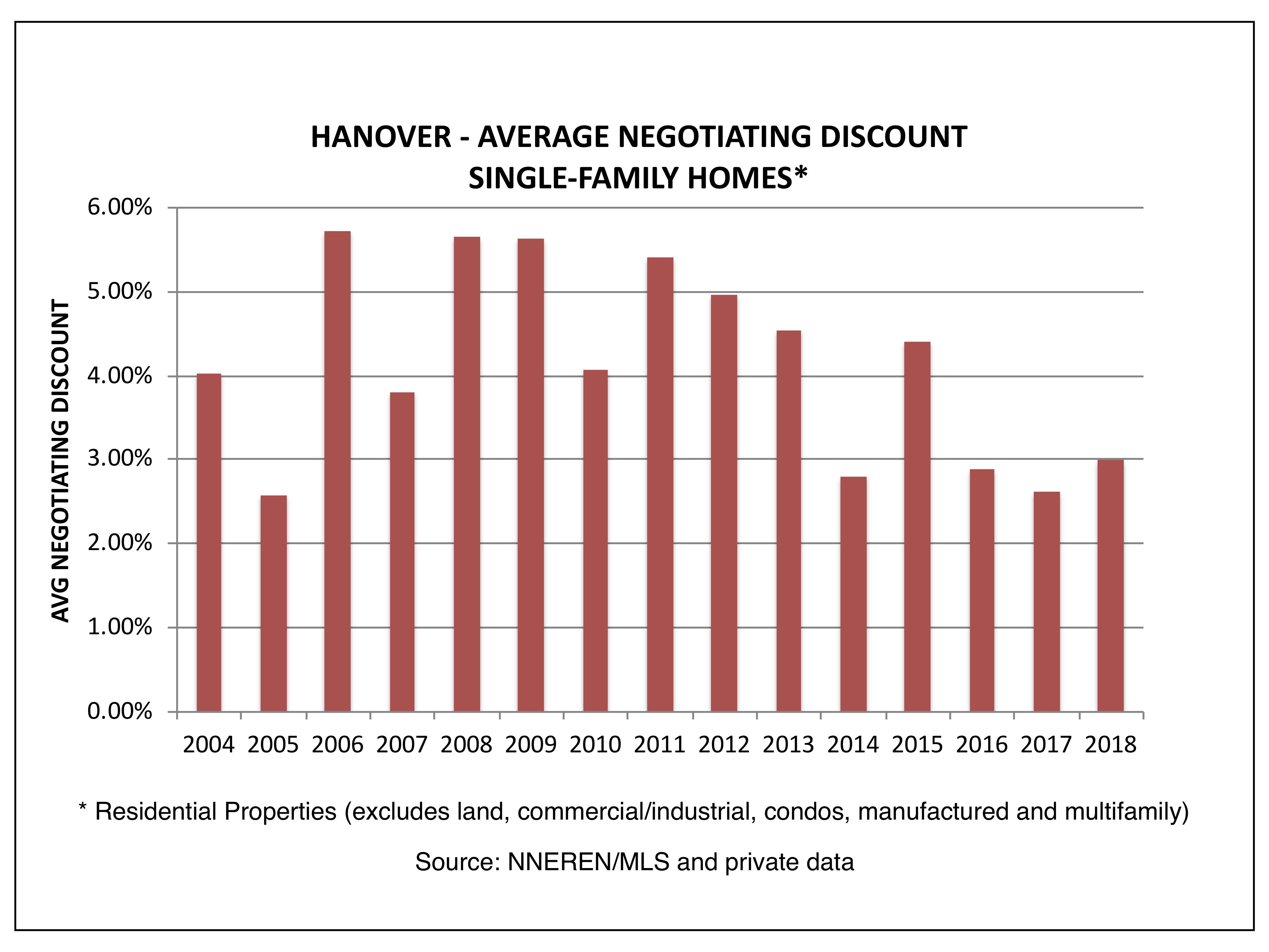 Hanover NH Real Estate - Average Negotiating Discount, Sold Homes