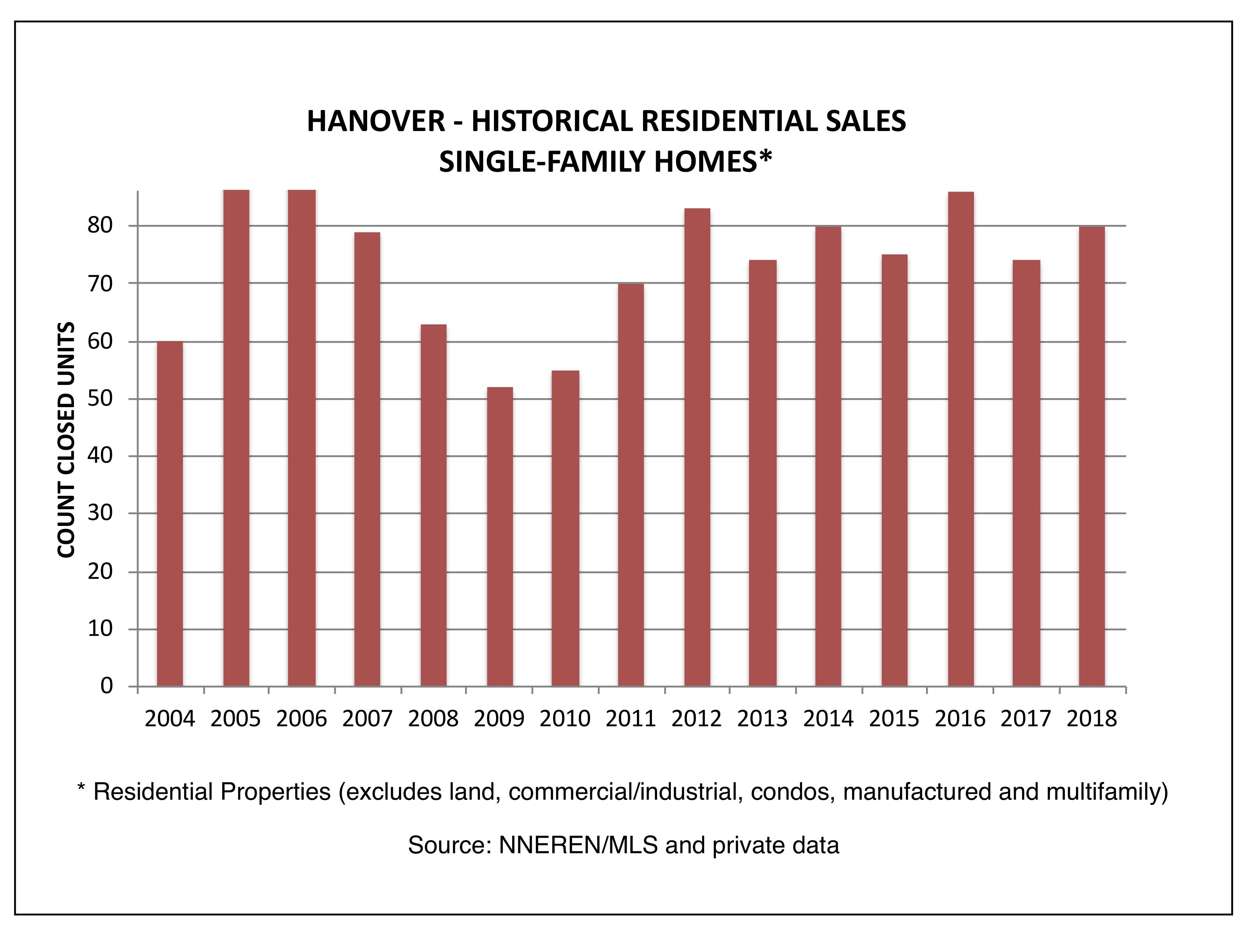 Hanover NH Real Estate - Closed Single Family Homes