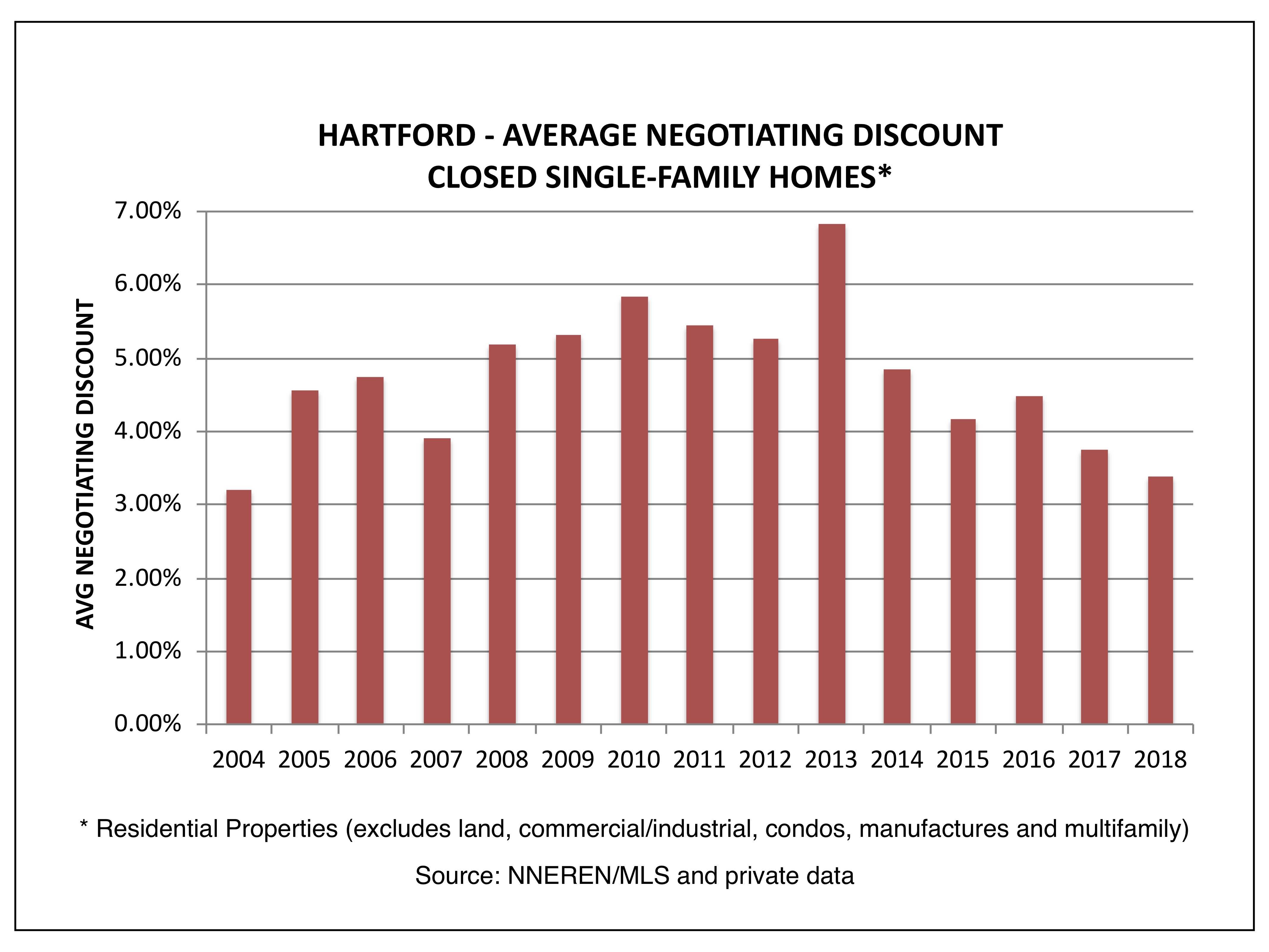 Hartford VT Real Estate - Avg Negotiating Discount