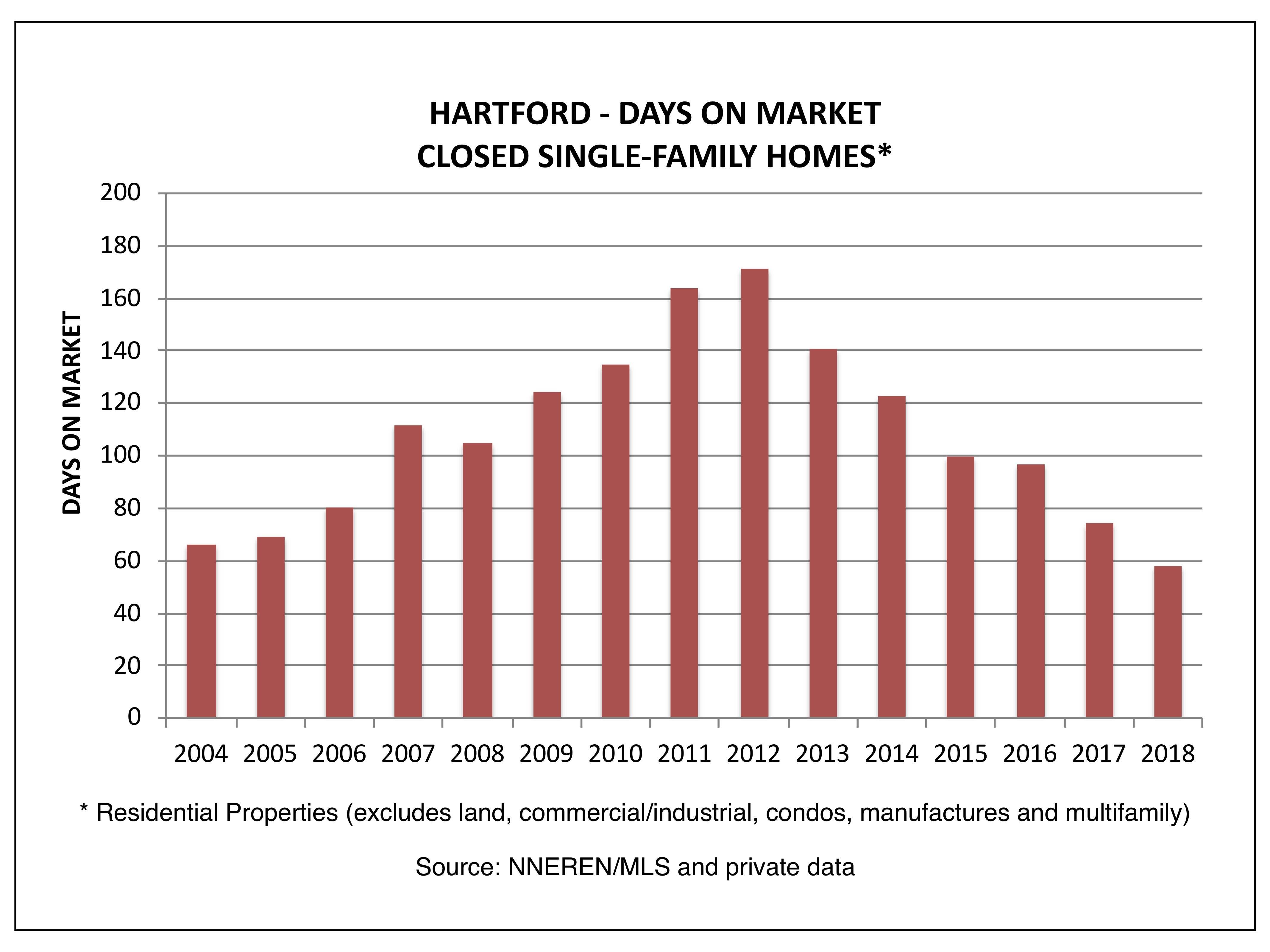 Hartford VT - Days on Market, Closed Homes