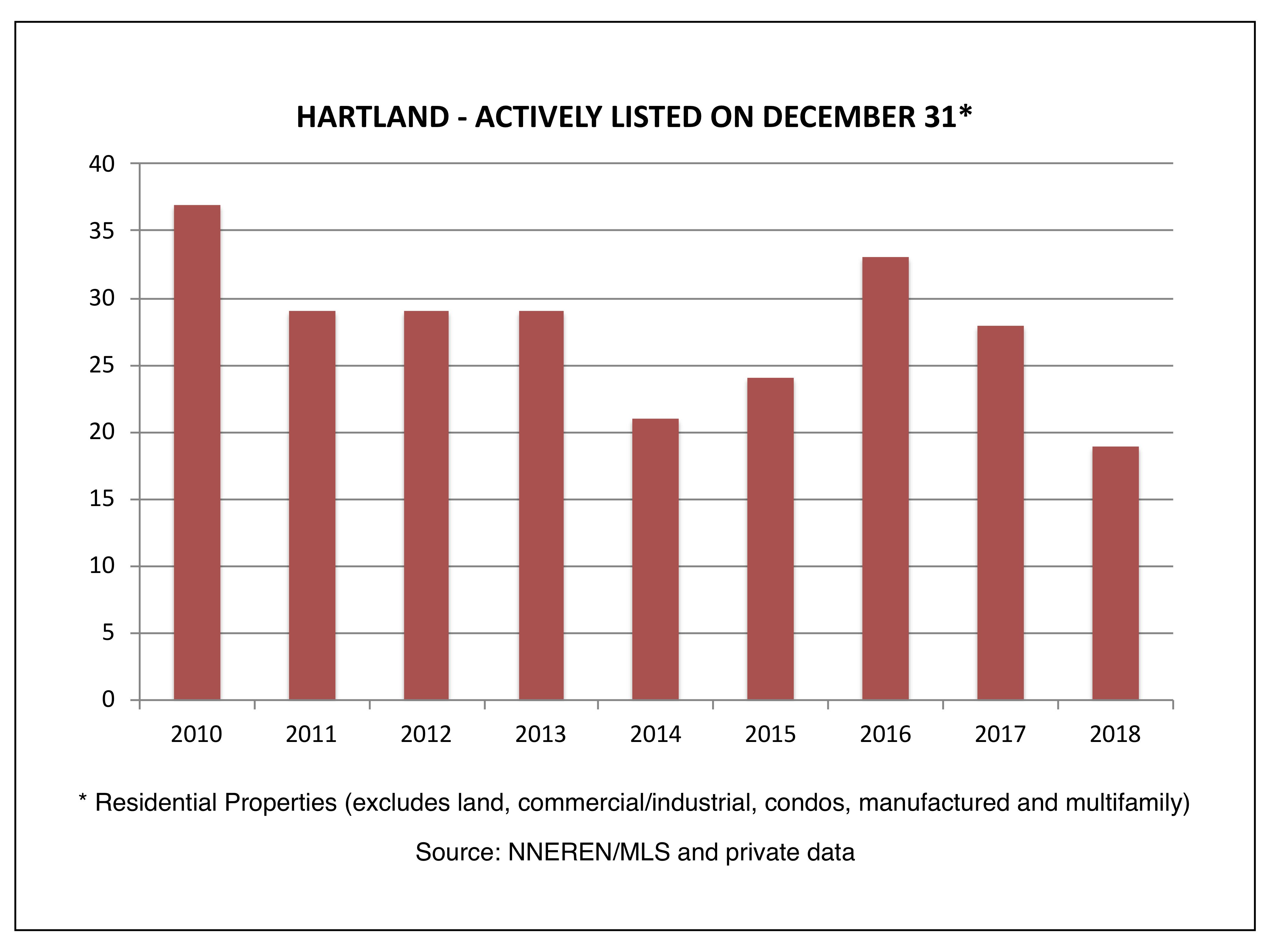 Hartland - Actively Listed on December 31