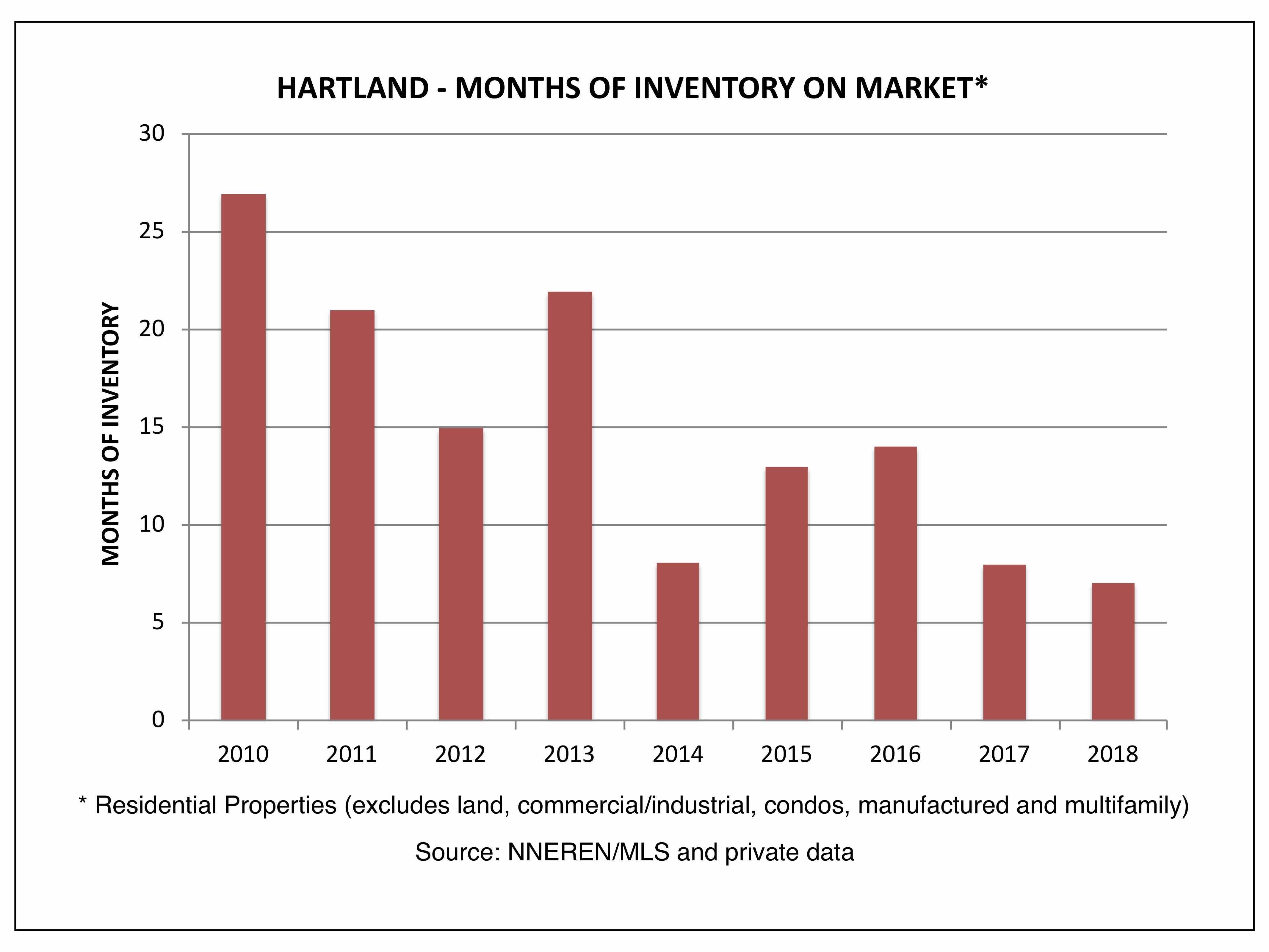 Hartland VT Real Estate - Months of Inventory on Market