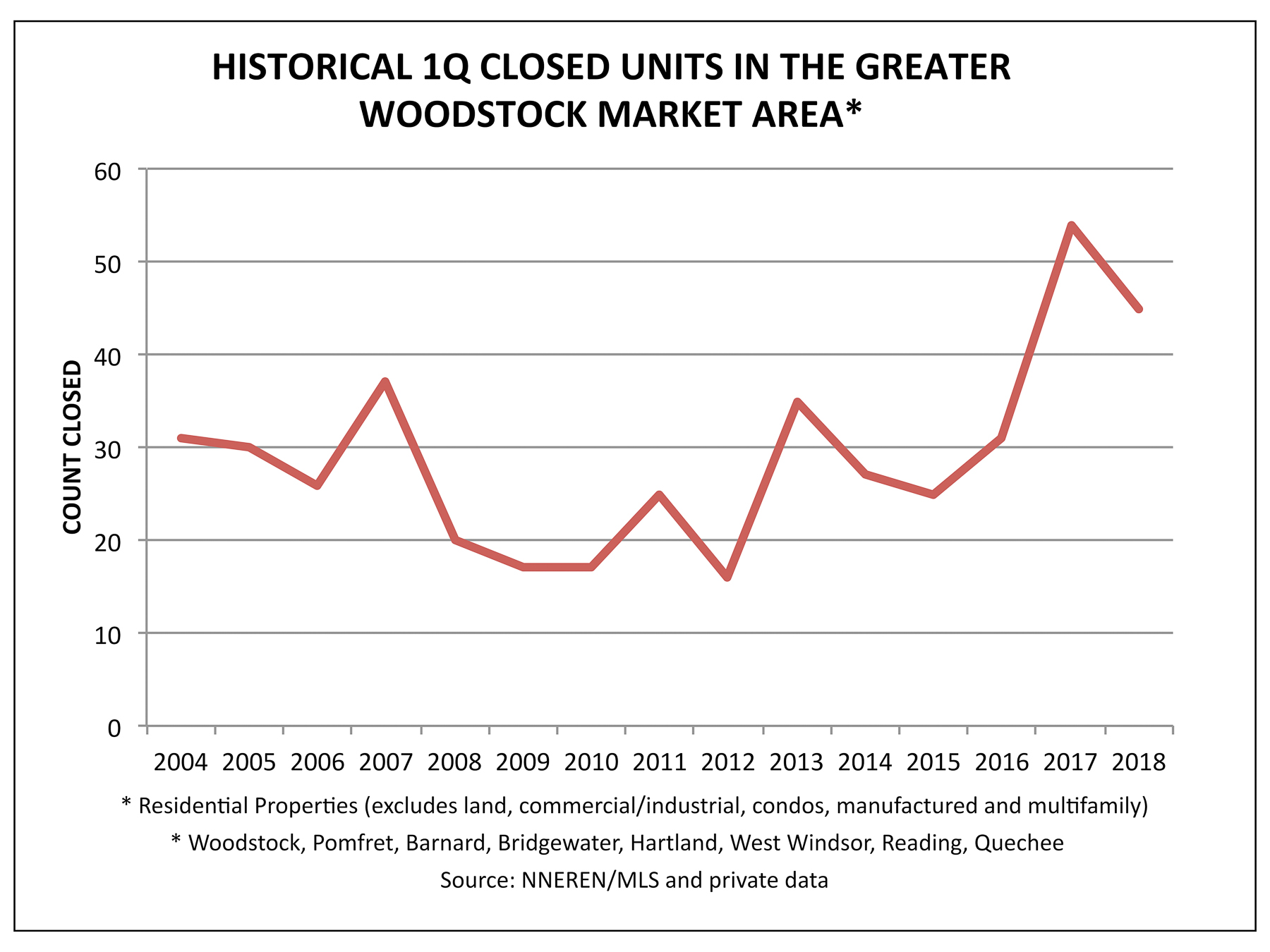 Greater Woodstock Market Area - 1Q Historical Home Sales
