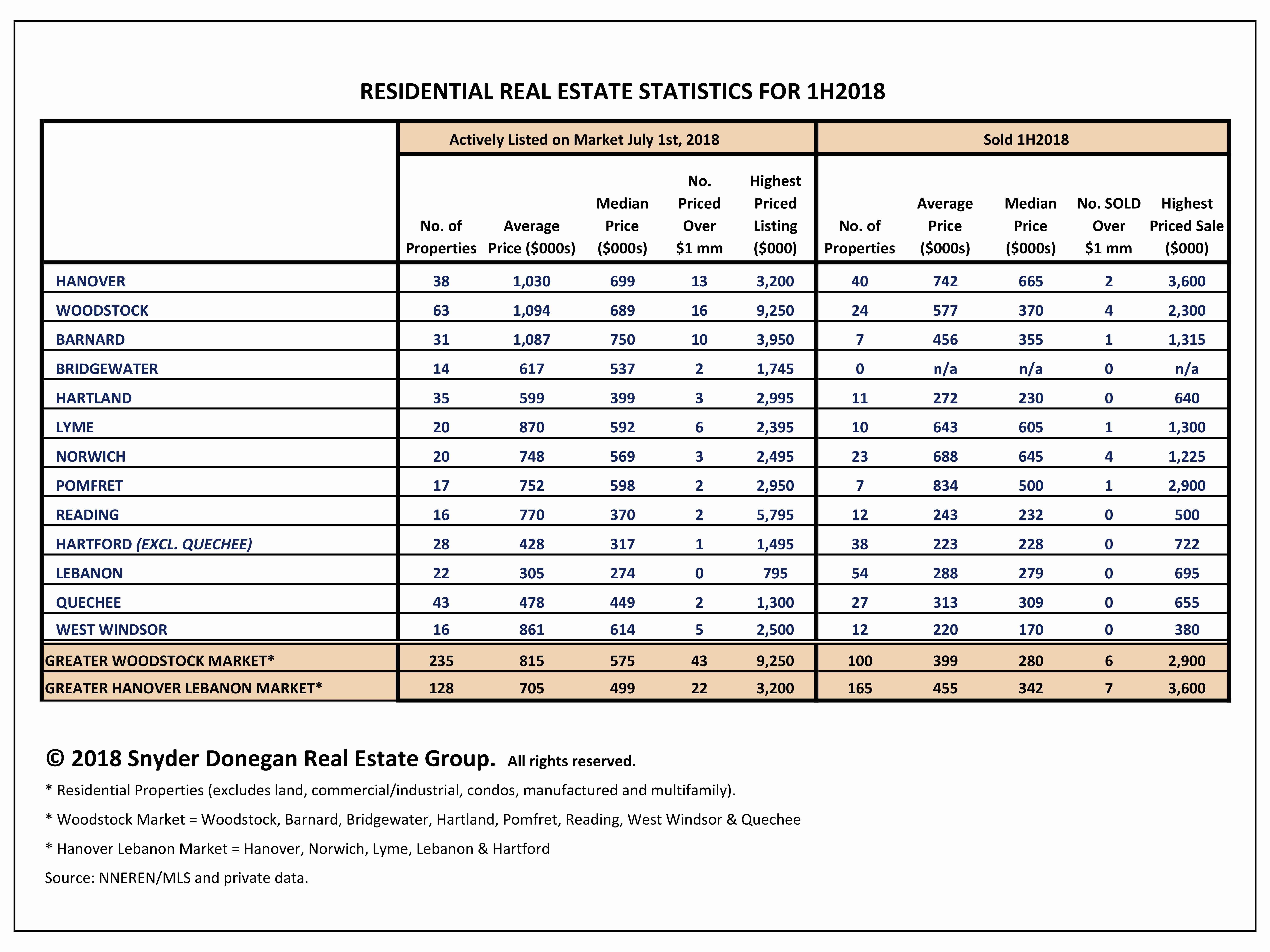 Statistics on Individual Towns Greater Woodstock and Hanover-Lebanon Area