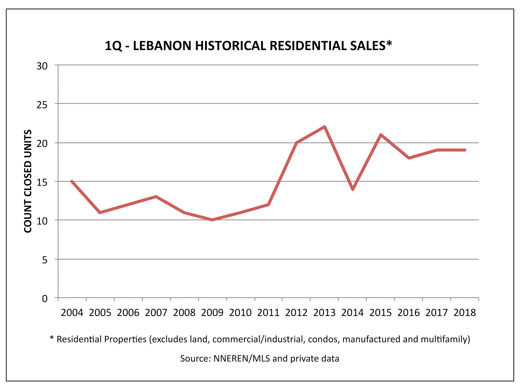 Lebanon NH Real Estate Market - Historical 1Q Home Sales