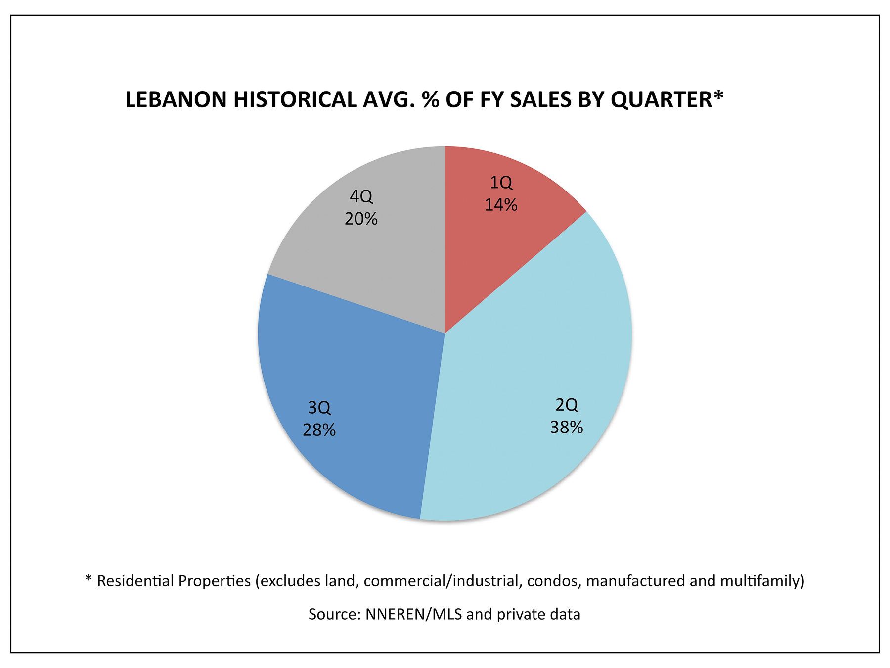 861d54967b4b0 Lebanon NH Real Estate Market - 1Q Historical Avg % Homes Sold by Quarter