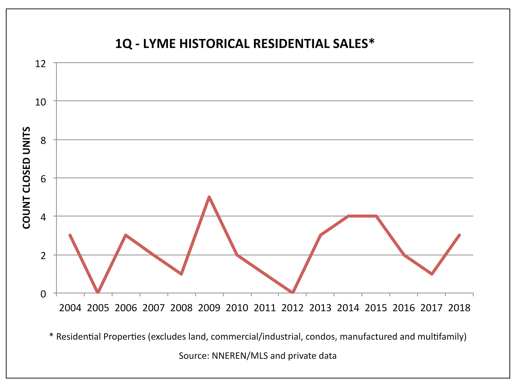 Lyme NH Real Estate - 1Q 2018 Historical Sales