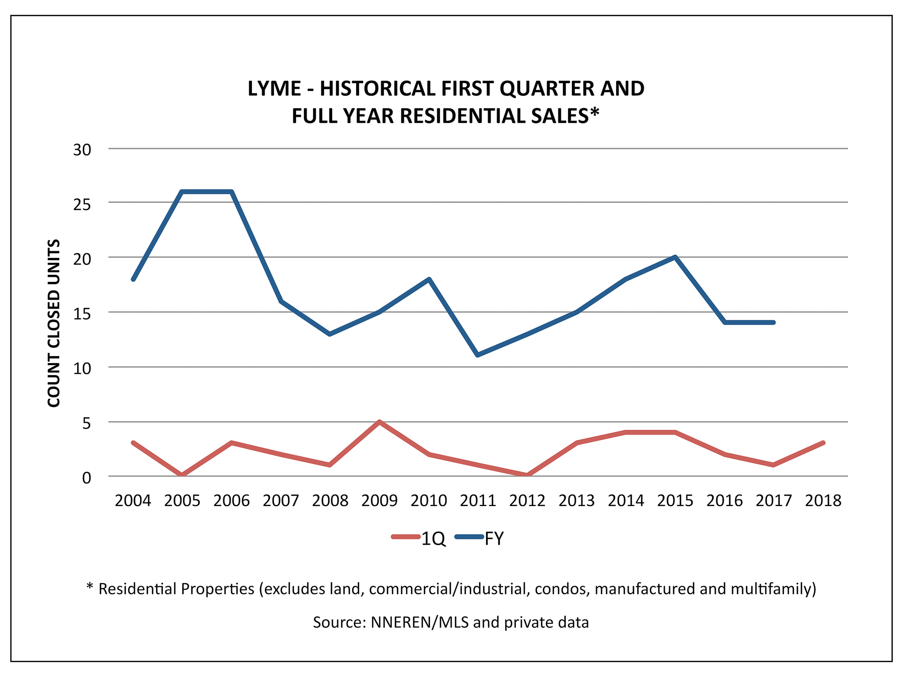 Lyme NH Real Estate - 1Q 2018 and FY Historical Sales