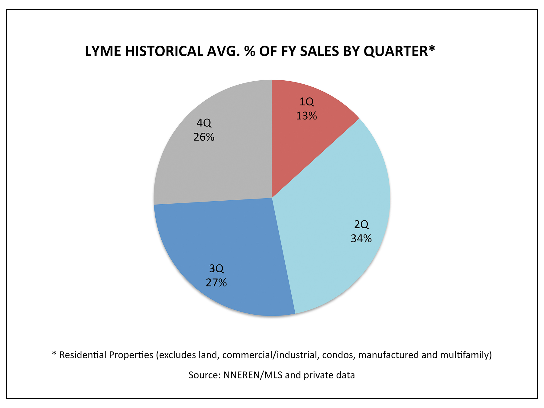Lyme NH Real Estate - 1Q Historical Avg % Homes Sold by Quarter