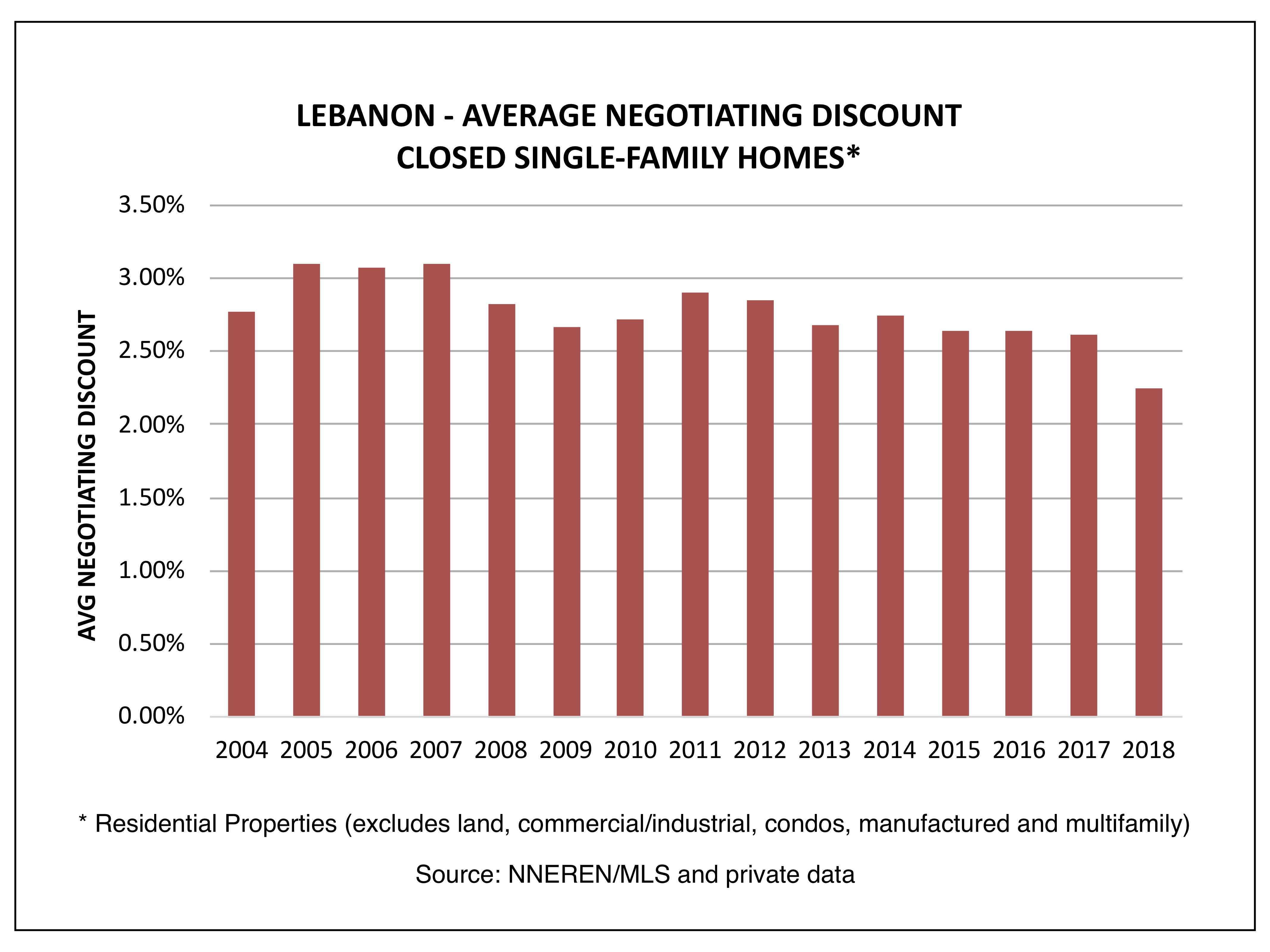 Lebanon - Average Negotiating Discount, Closed Homes
