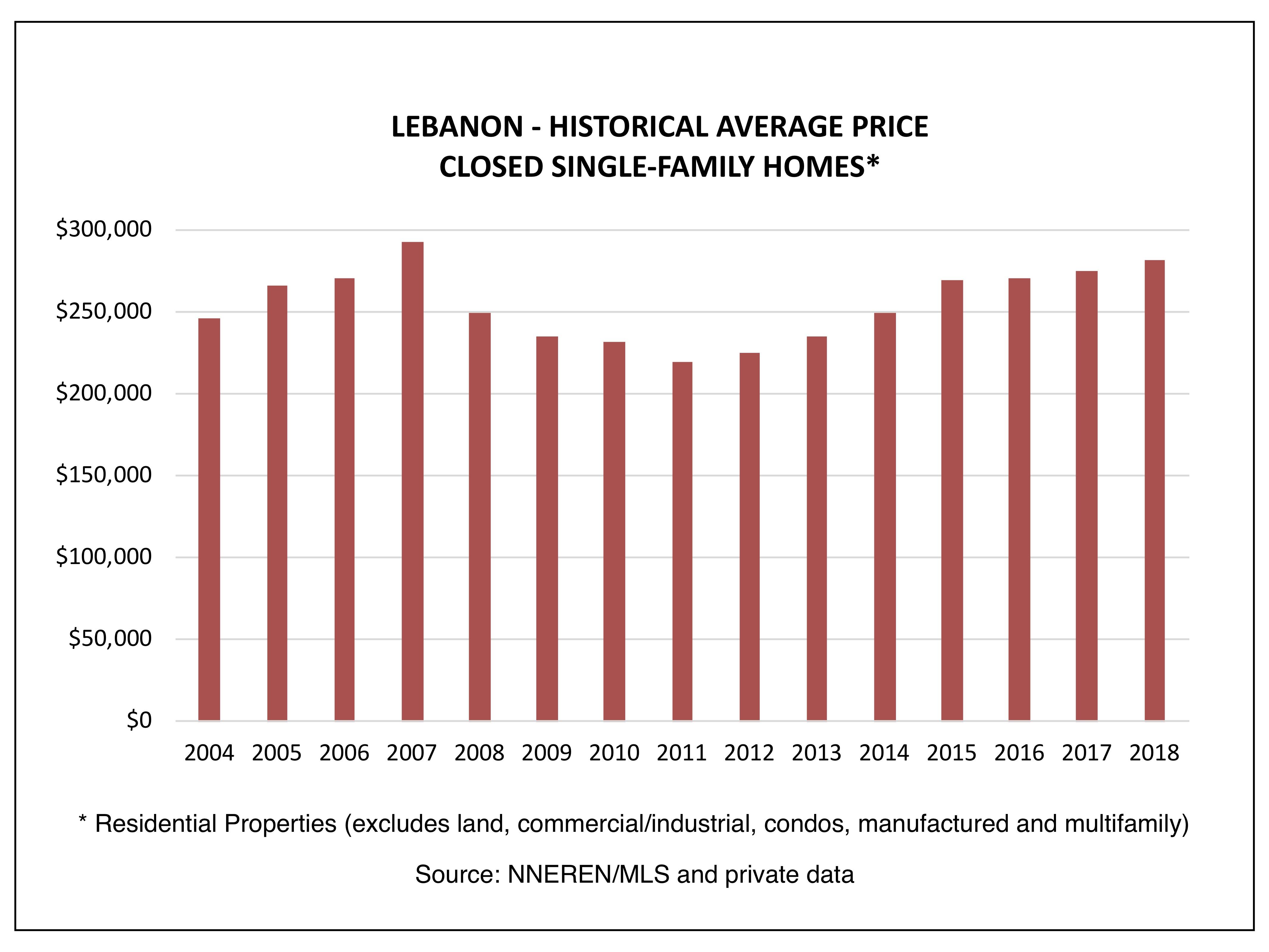 Lebanon NH Real Estate
