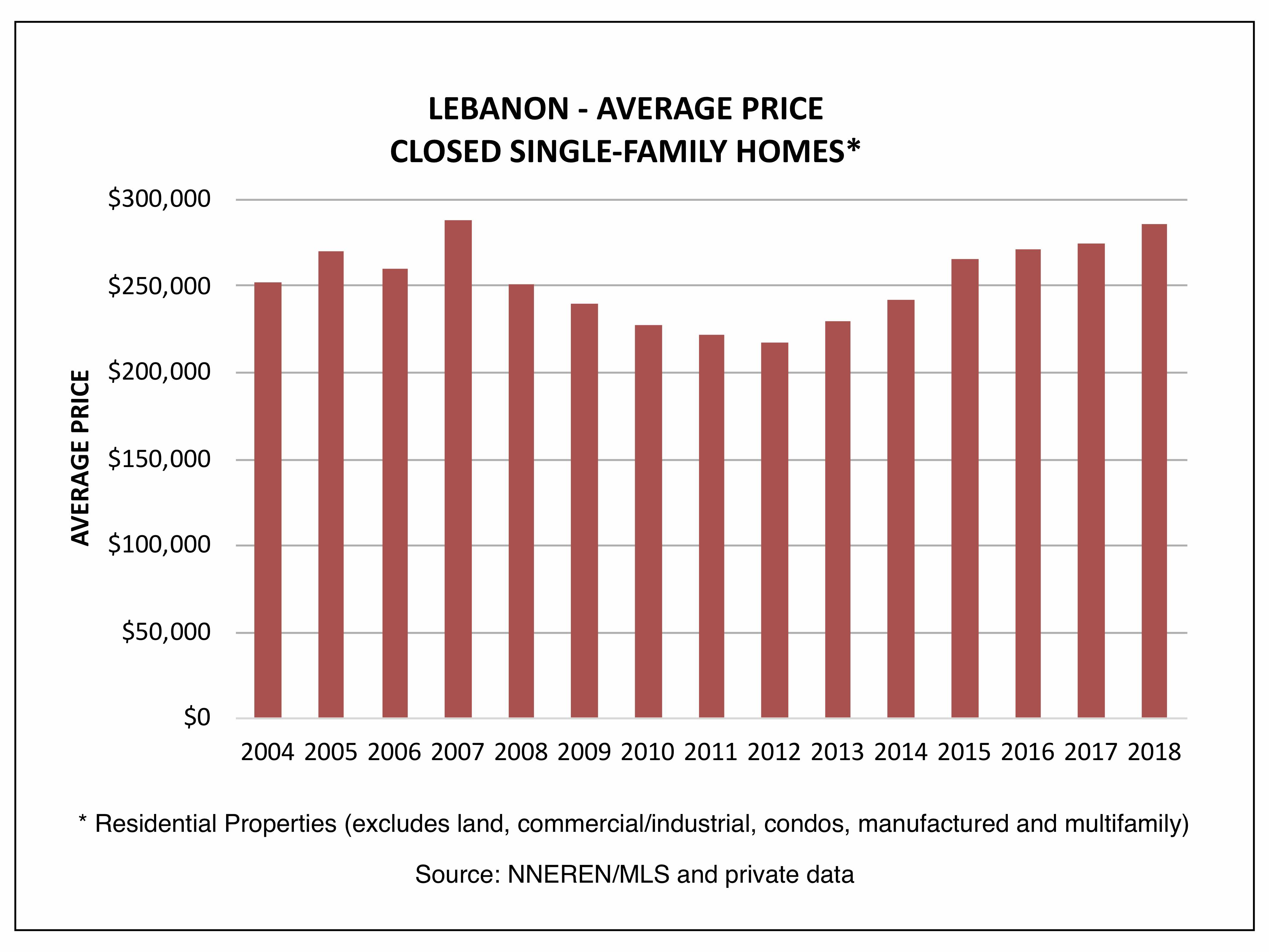 Lebanon NH Real Estate - Average Price, Closed Homes