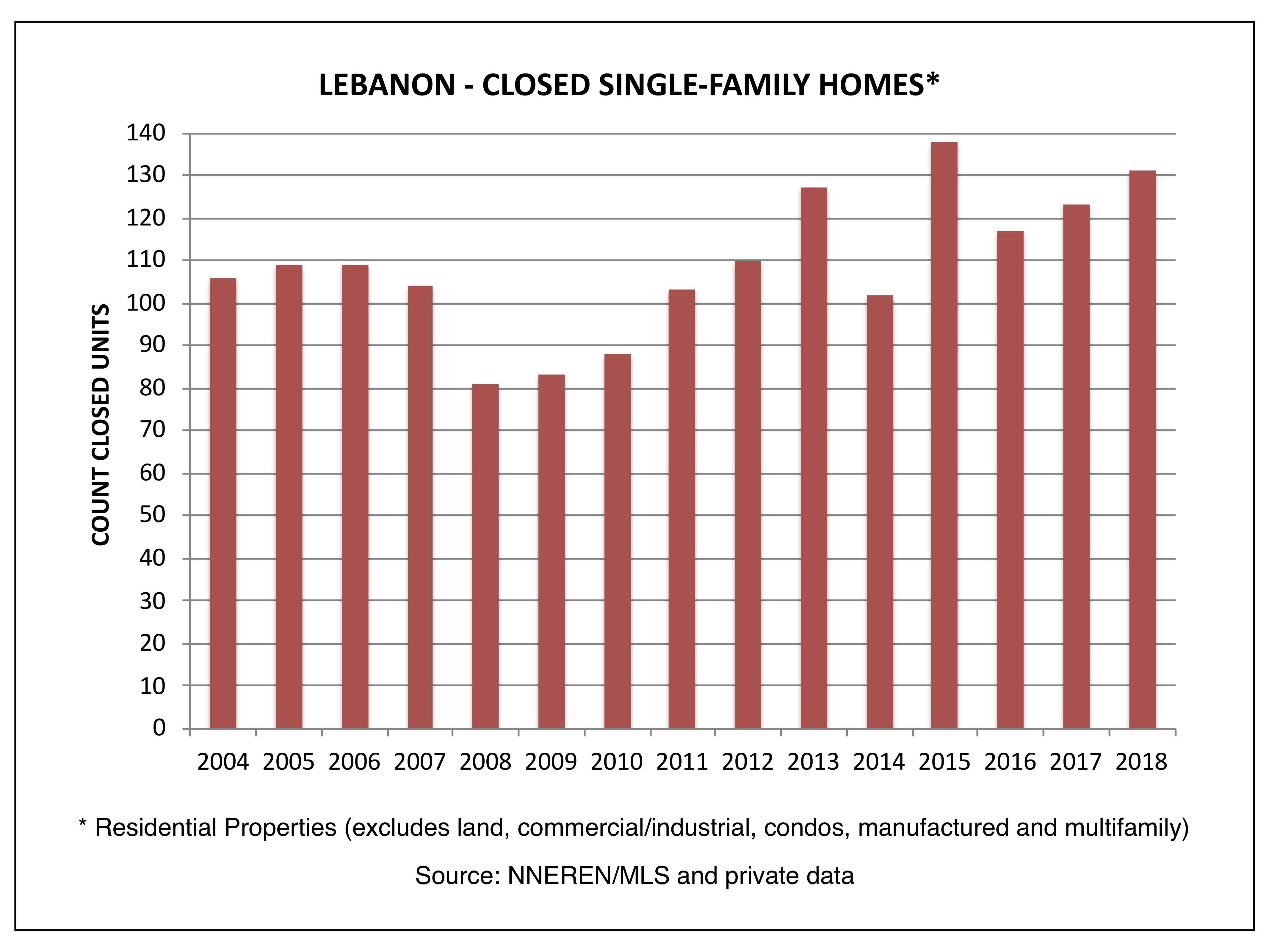 Lebanon NH Real Estate - Closed Single Family Homes