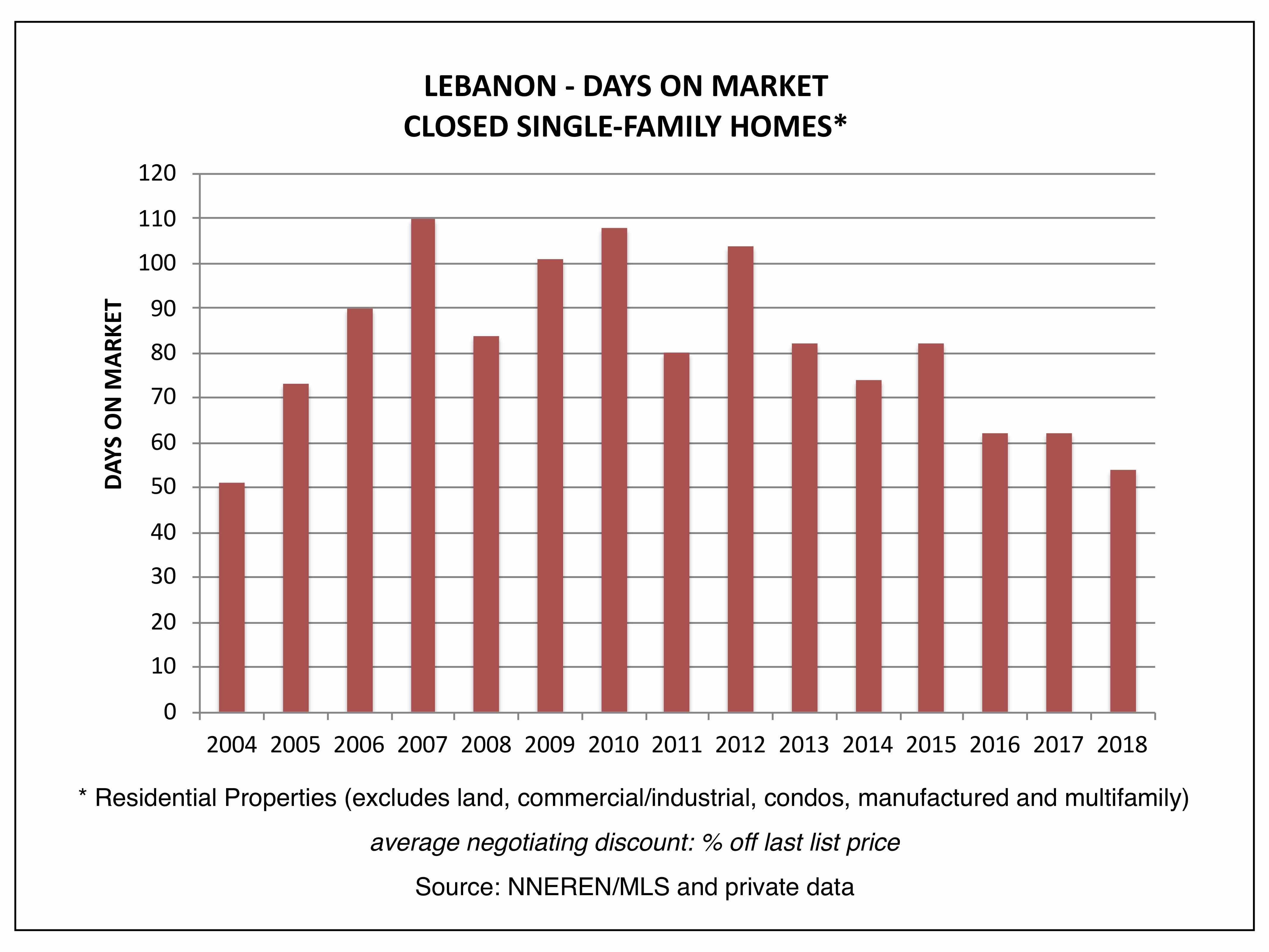 Lebanon NH Real Estate - Days on Market, Closed Homes