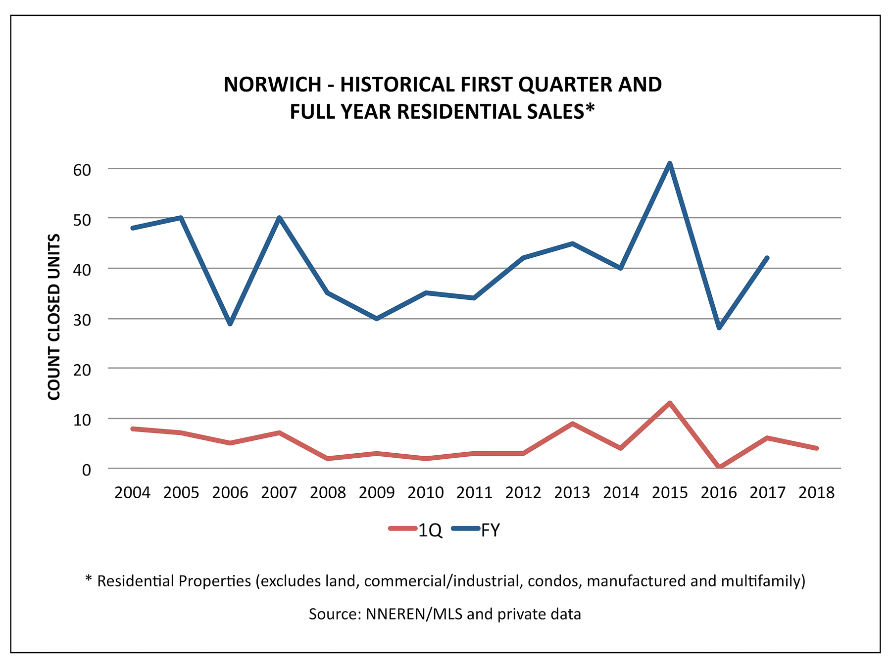 Norwich VT Real Estate - Historical 1Q and FY Home Sales