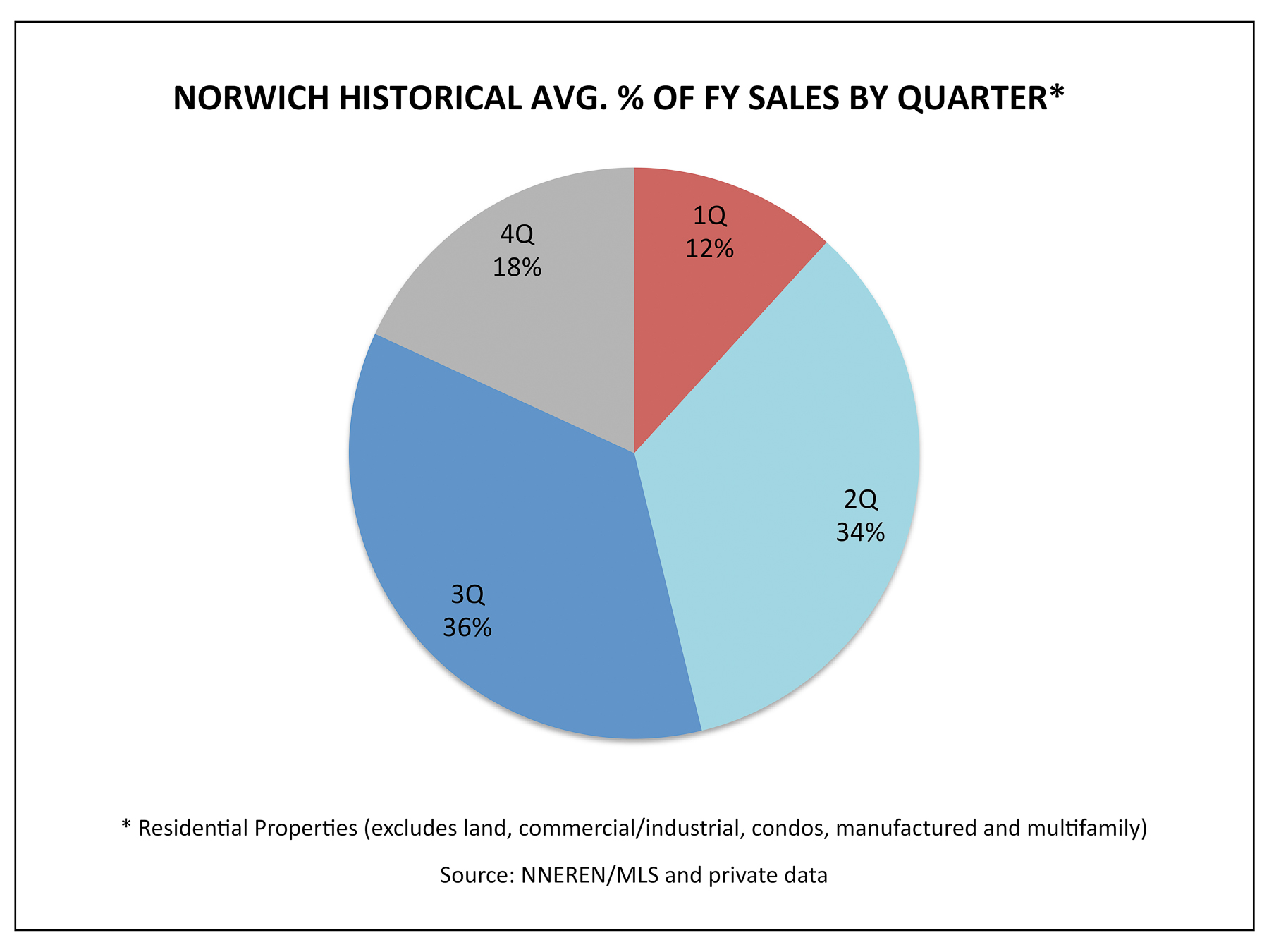 Norwich VT Real Estate - 1Q Historical Avg. % Homes Sold by Quarter
