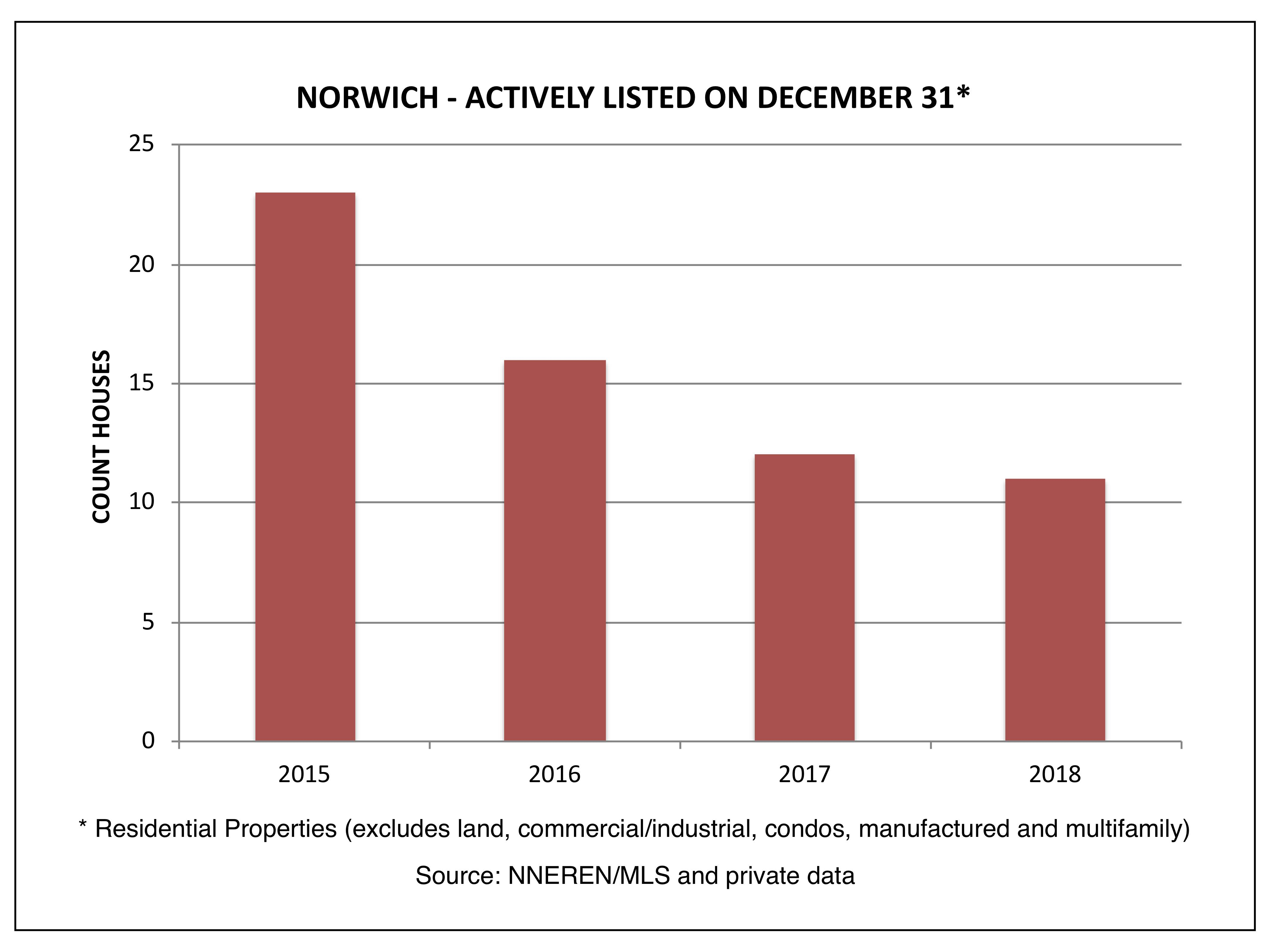 Norwich VT Real Estate - Actively Listed on December 31