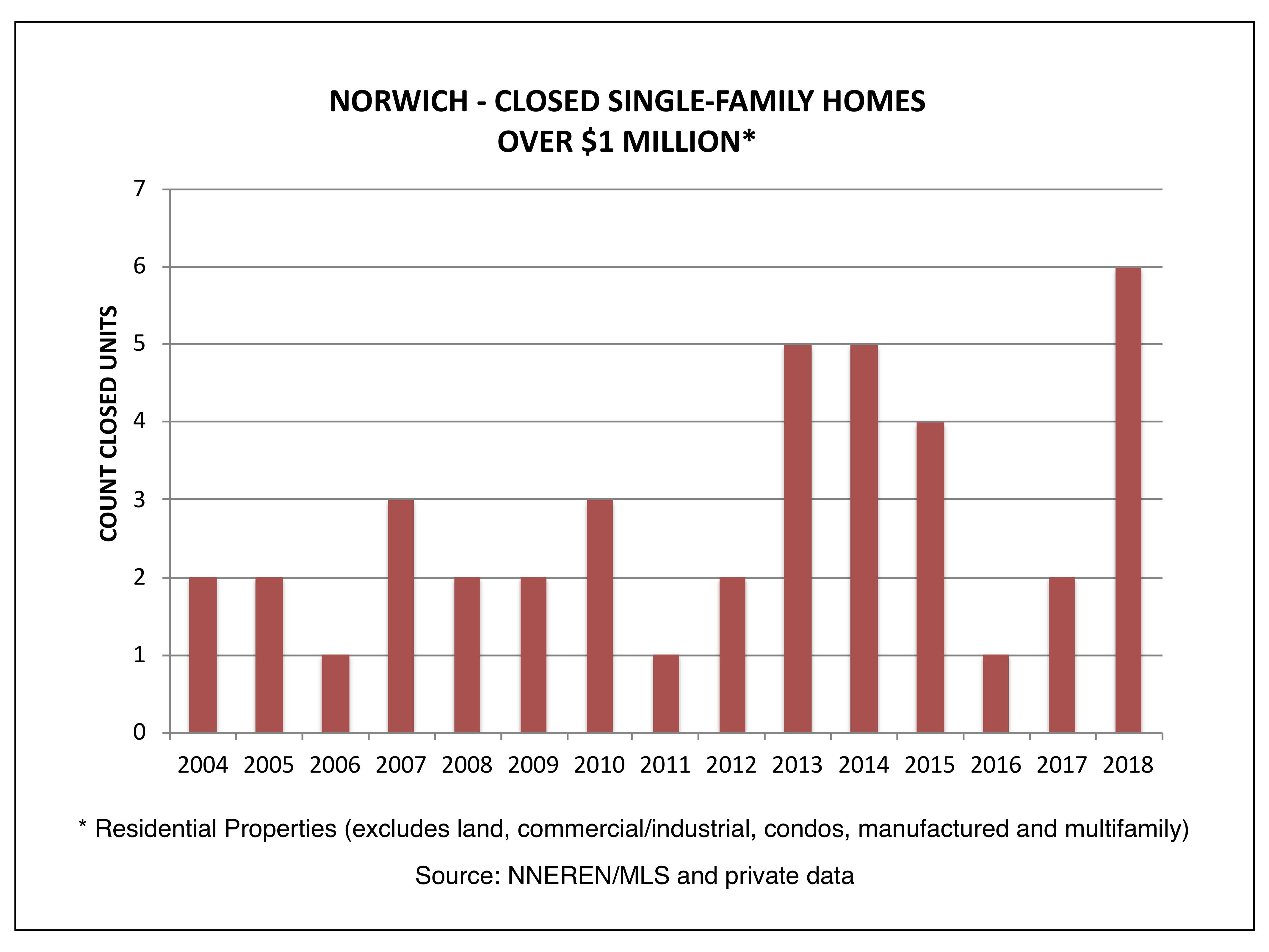 Norwich VT Real Estate - Closed Single Family Homes, Over $1 Million