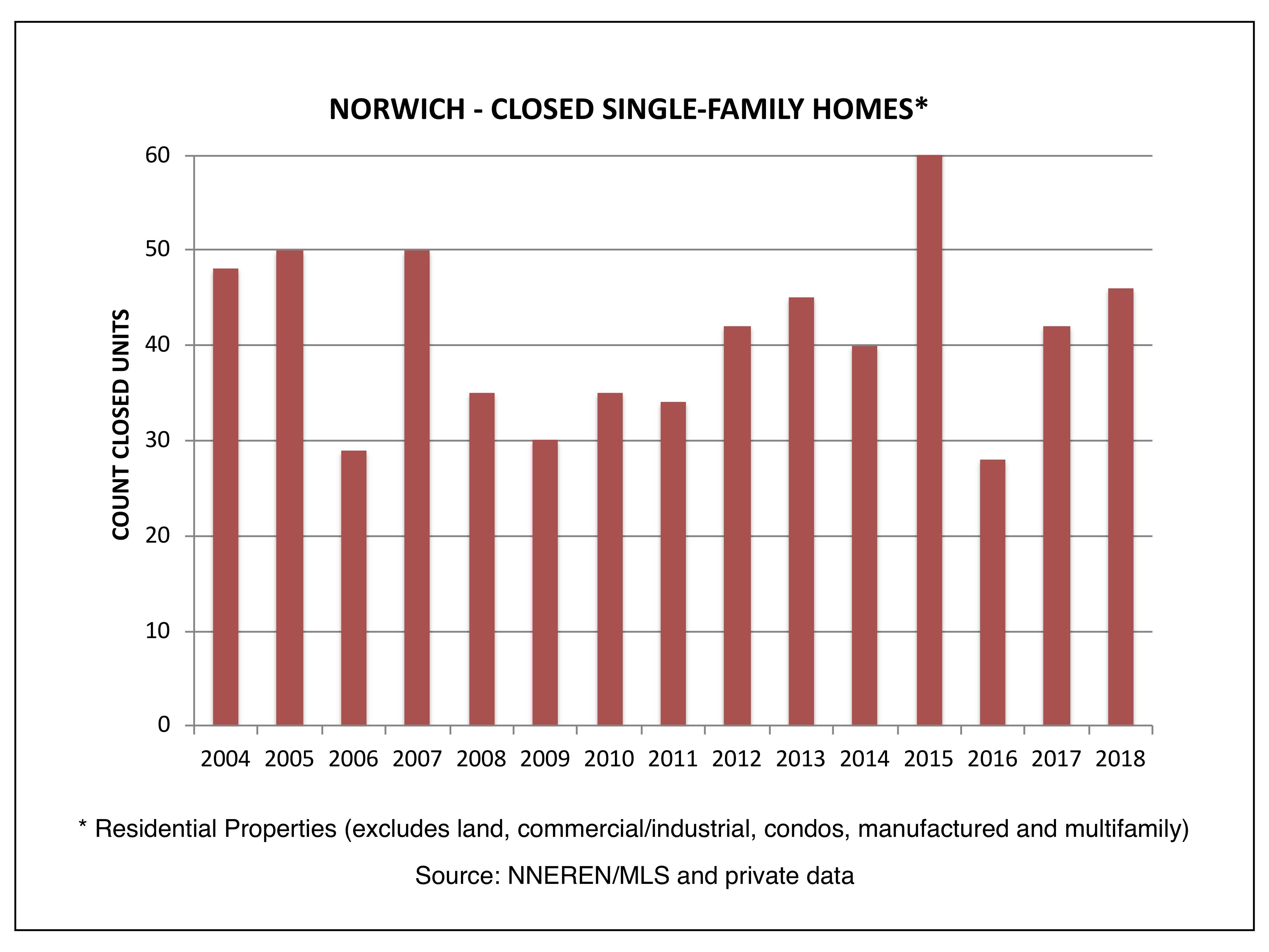 Norwich VT Real Estate - Closed Single Family Homes