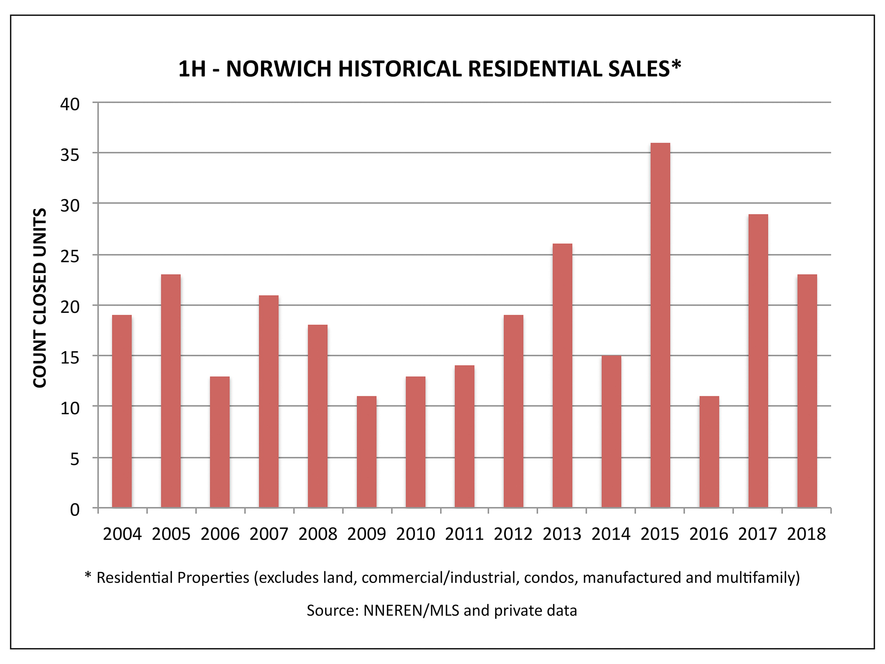 Norwich VT Real Estate Market Report - Historical Sales in the First Half