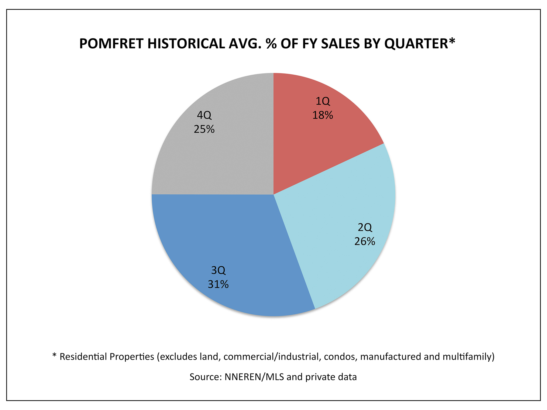 Pomfret VT Real Estate - Historical 1Q Avg. % Homes Sold by Quarter