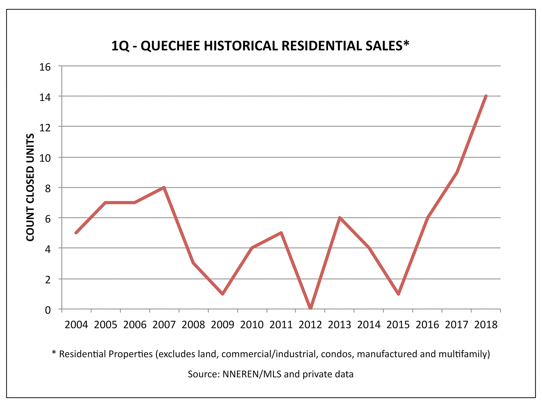 Quechee VT Real Estate - 1Q Historical Home Sales