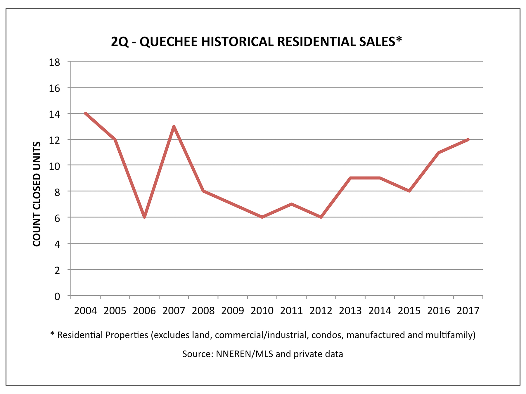 Quechee VT Real Estate - 2Q Historical Home Sales