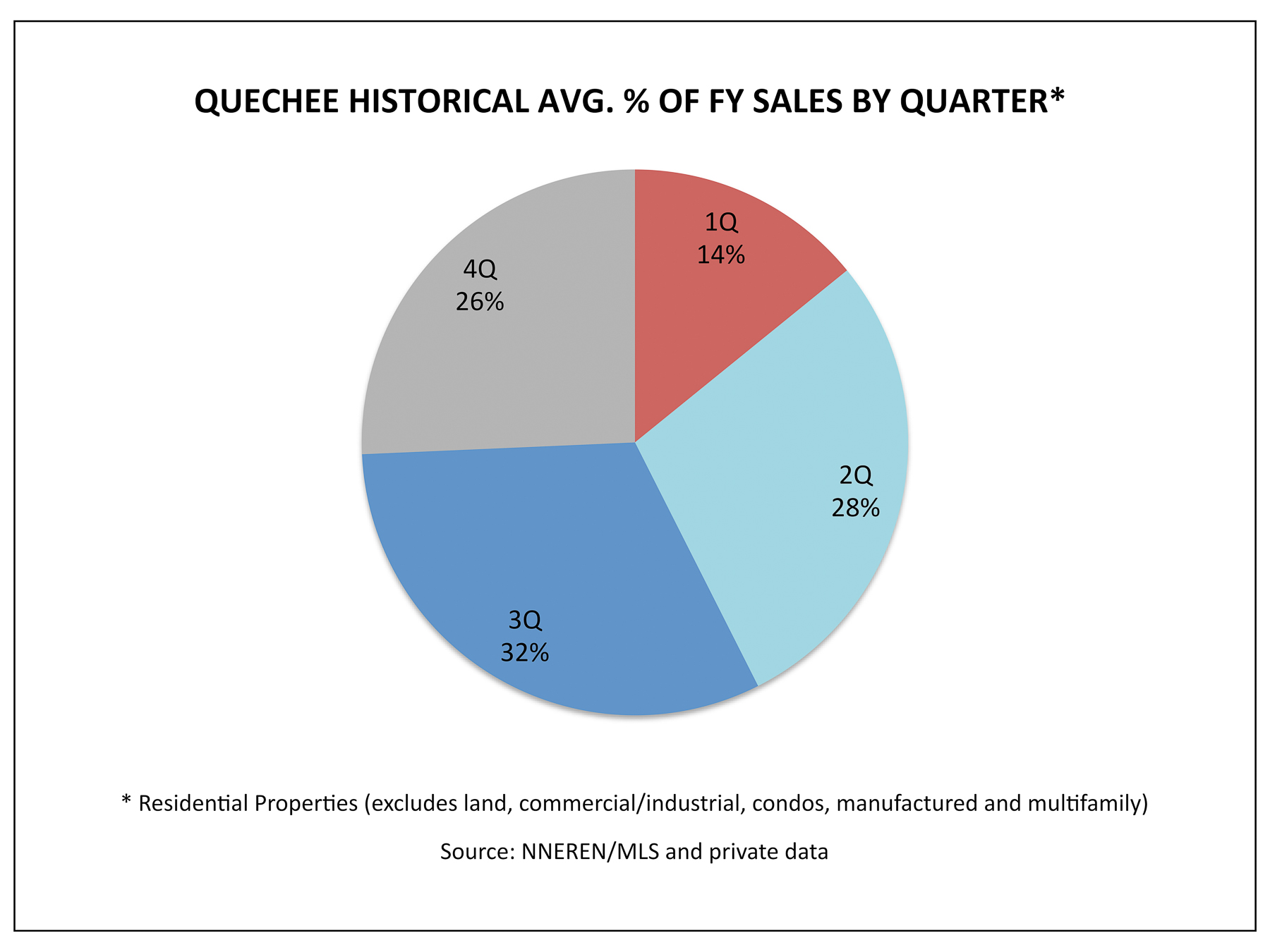 Quechee VT Real Estate - 1Q Historical Avg. % Homes Sold Per Quarter