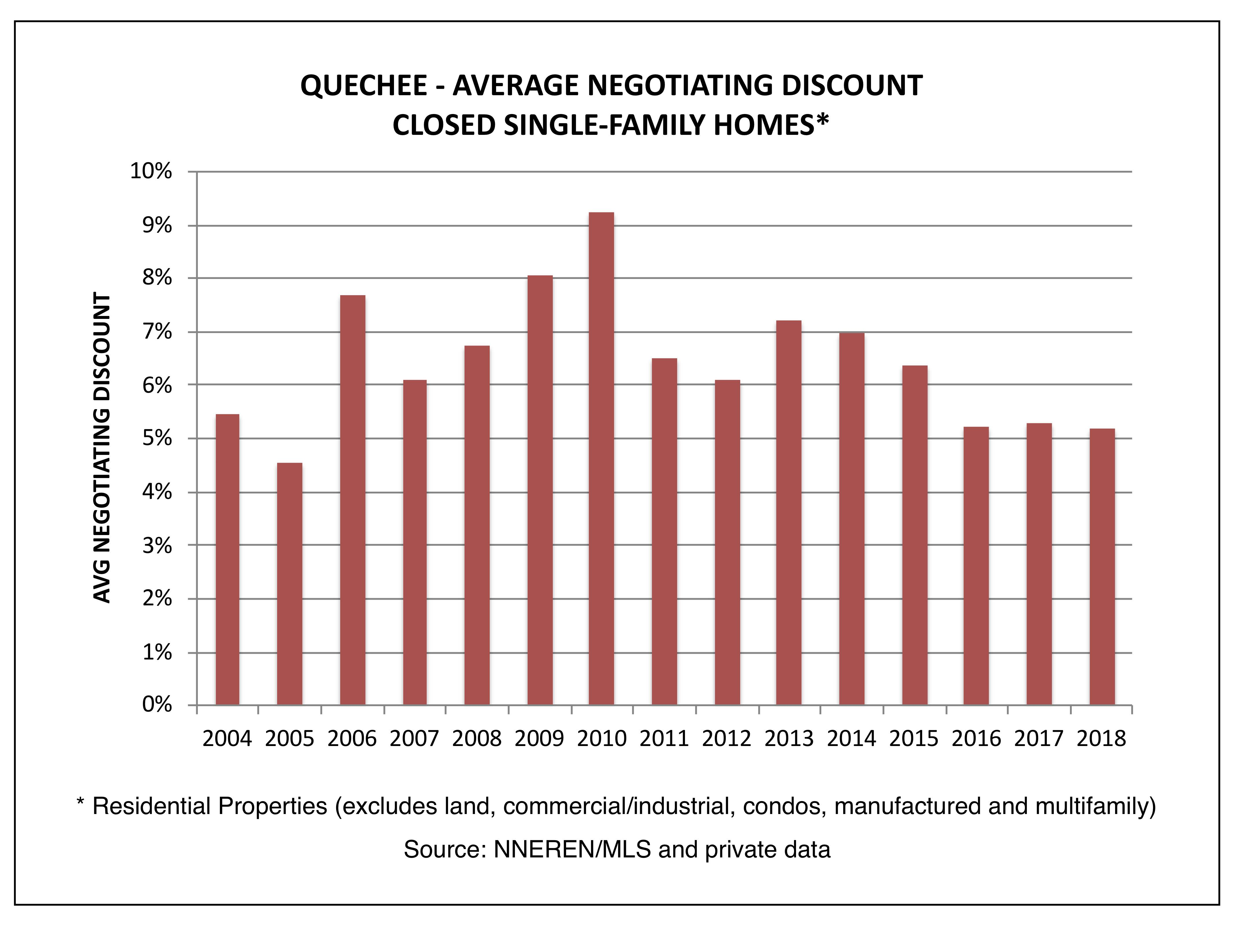 Quechee VT Real Estate - Average Negotiating Discount, Closed Homes