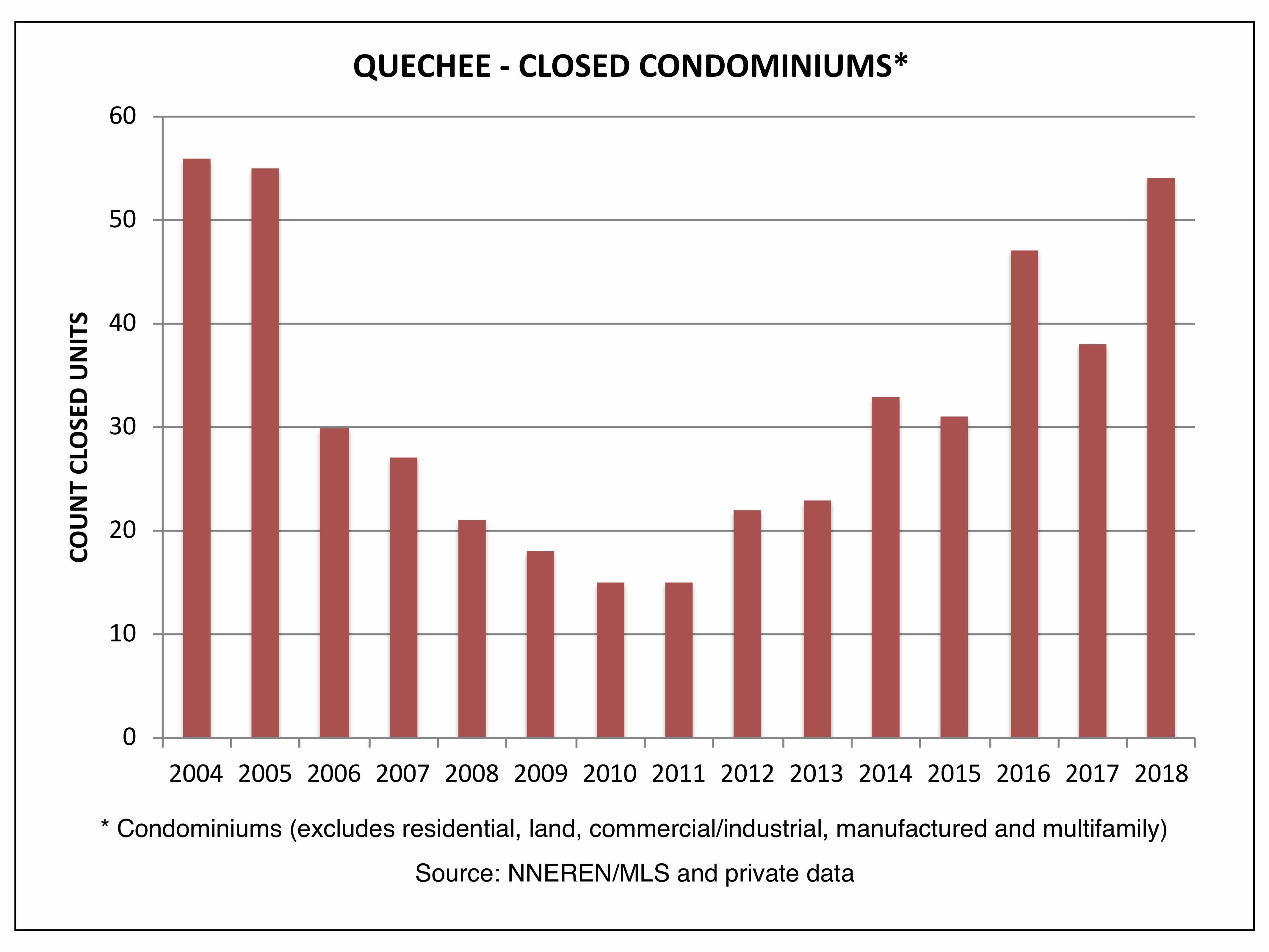 Quechee VT Real Estate - Closed Condominiums