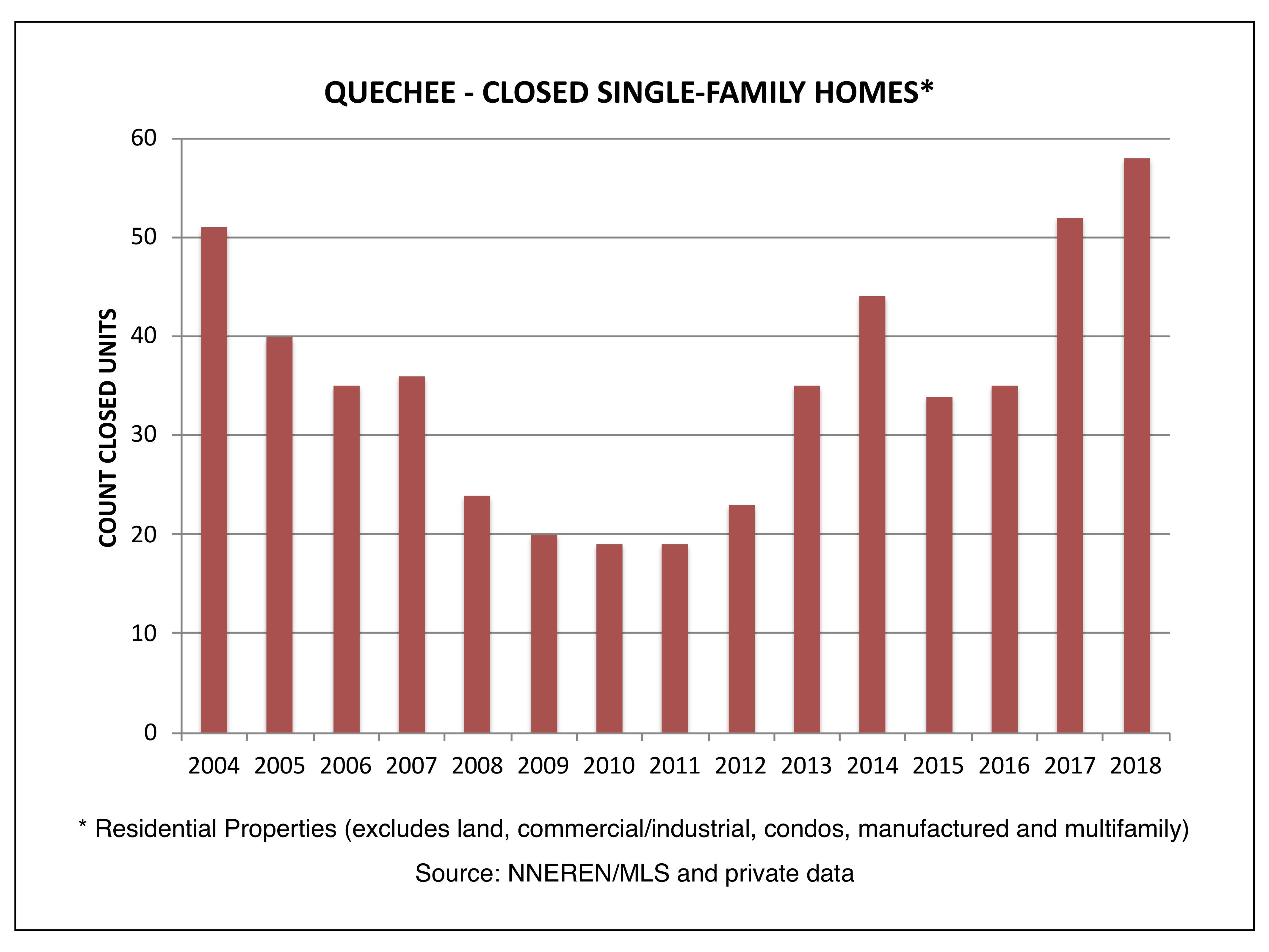 Quechee VT Real Estate - Closed Single Family Homes