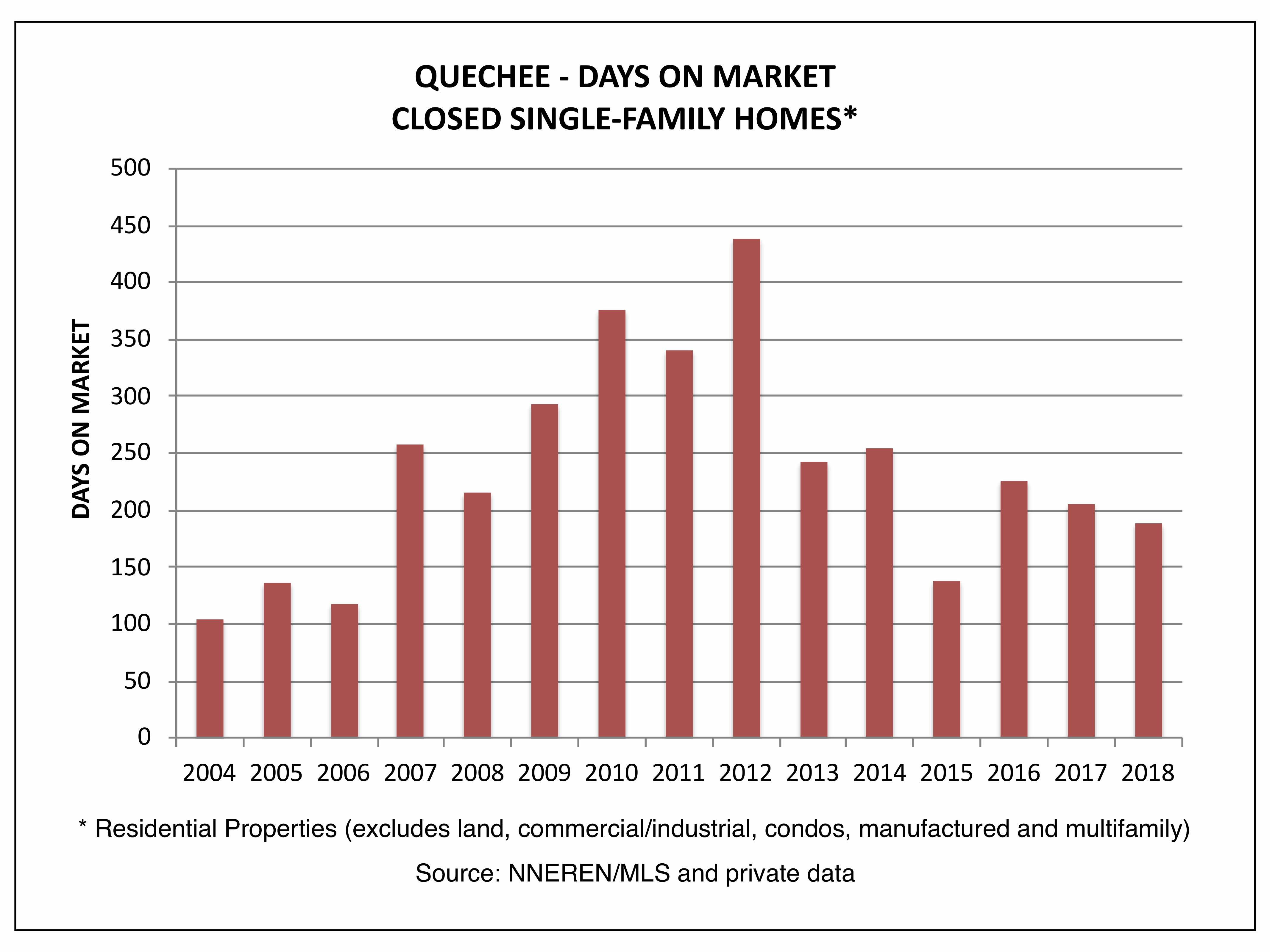 Quechee VT Real Estate - Days on Market, Closed Homes