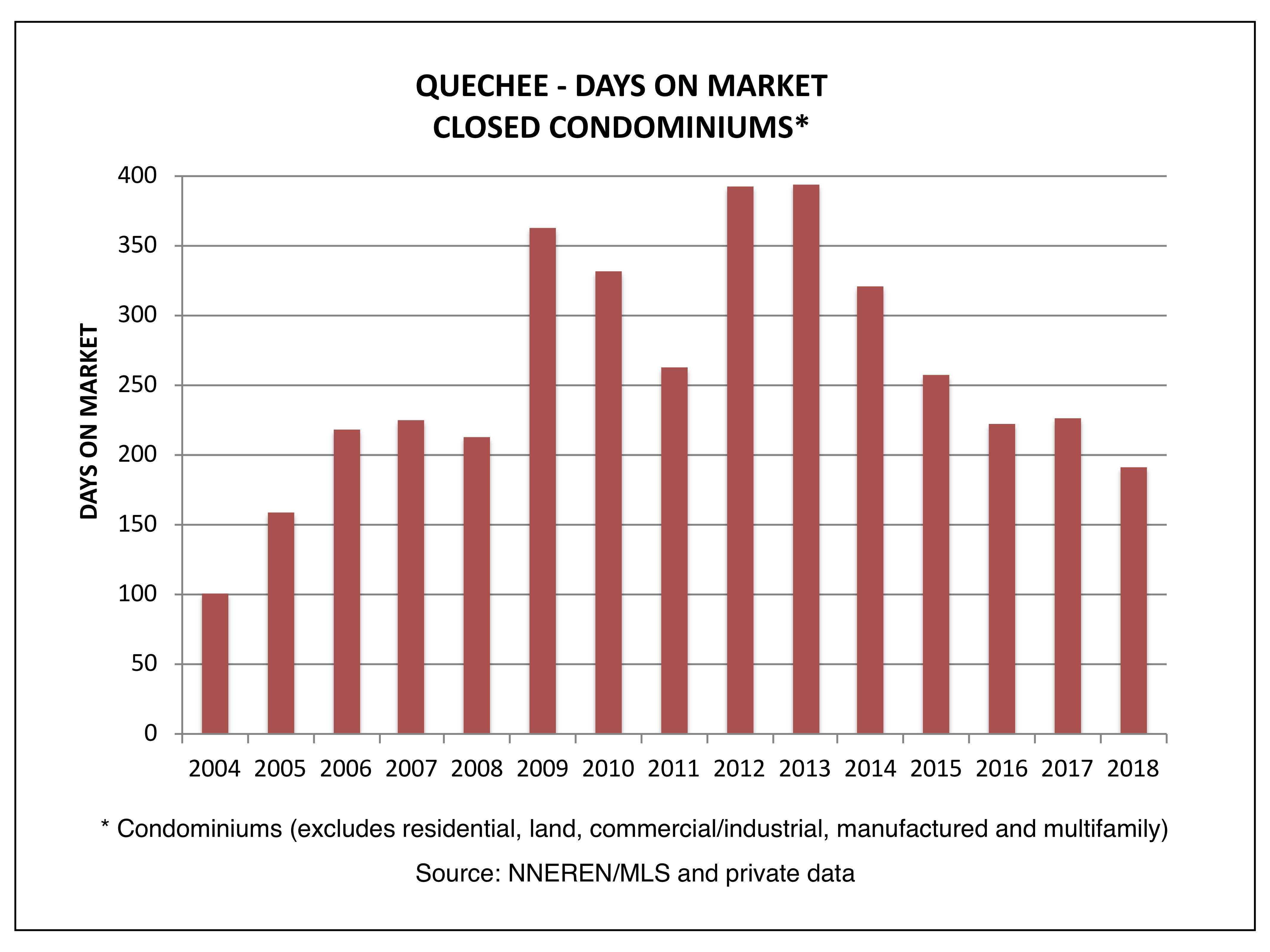 Quechee VT Real Estate - Days on Market, Closed Condominiums