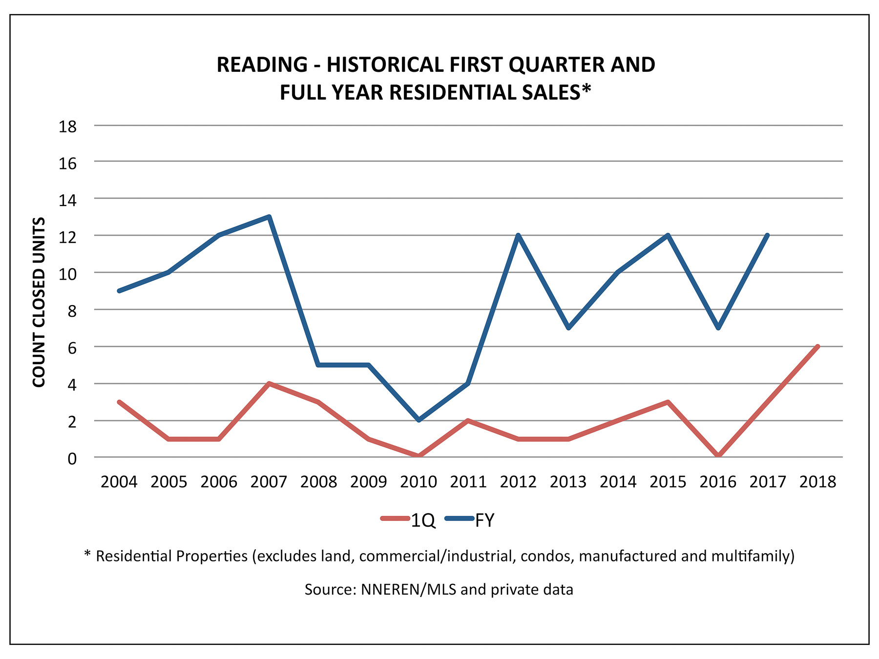 Reading VT Real Estate - Historical 1Q and FY Home Sales